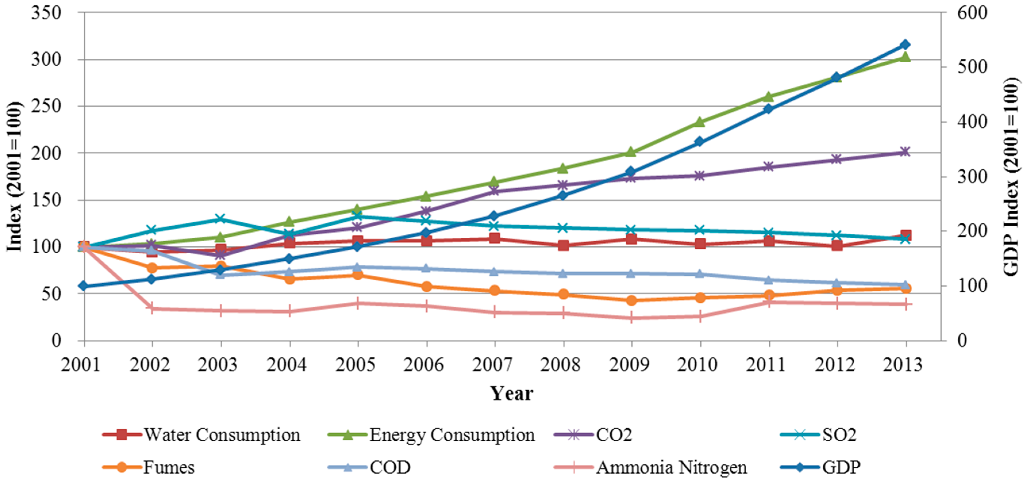 environmental pressures Since the 1950s, all oecd countries have experienced rapid growth in economic activity and standard of living this has come at a cost, however, with the increased use of resources, resulting in greater environmental pressures, greenhouse gas (ghg) emissions, and consumer waste while growth in .