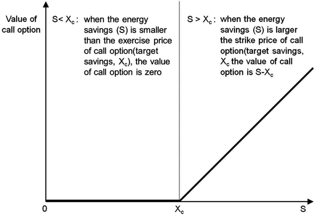 Are stock options considered derivatives
