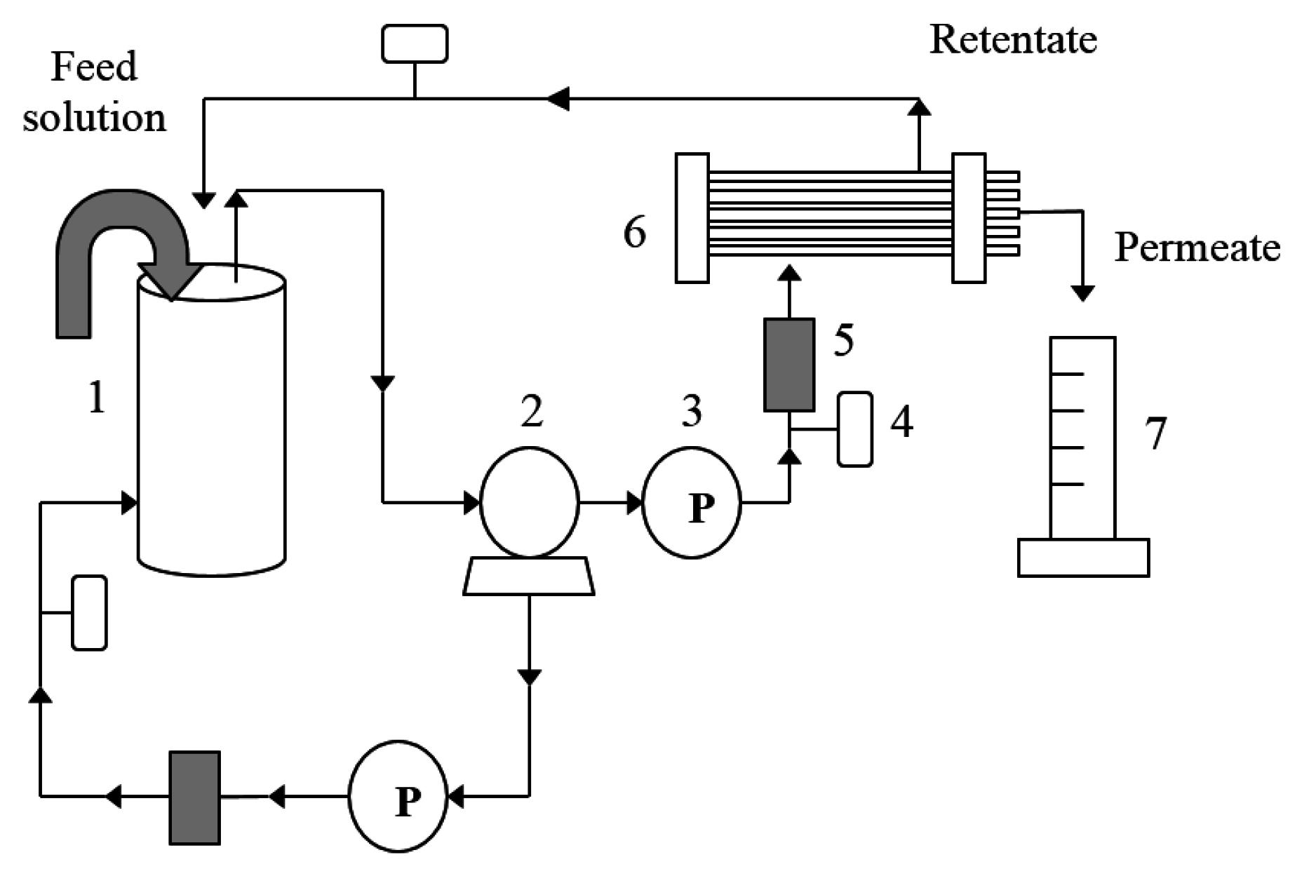 wastewater treatment flow diagram