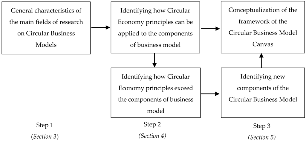 Ethical Issues in E-Business: Models and Frameworks