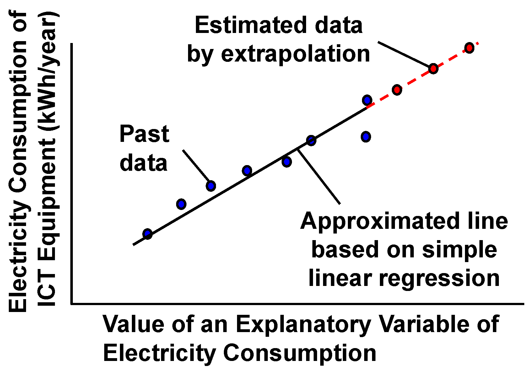 modelling and forecasting electricity consumption of The field of electricity consumption forecasting also  multiple regression modelling was chosen as the forecasting technique for each sector as this has.