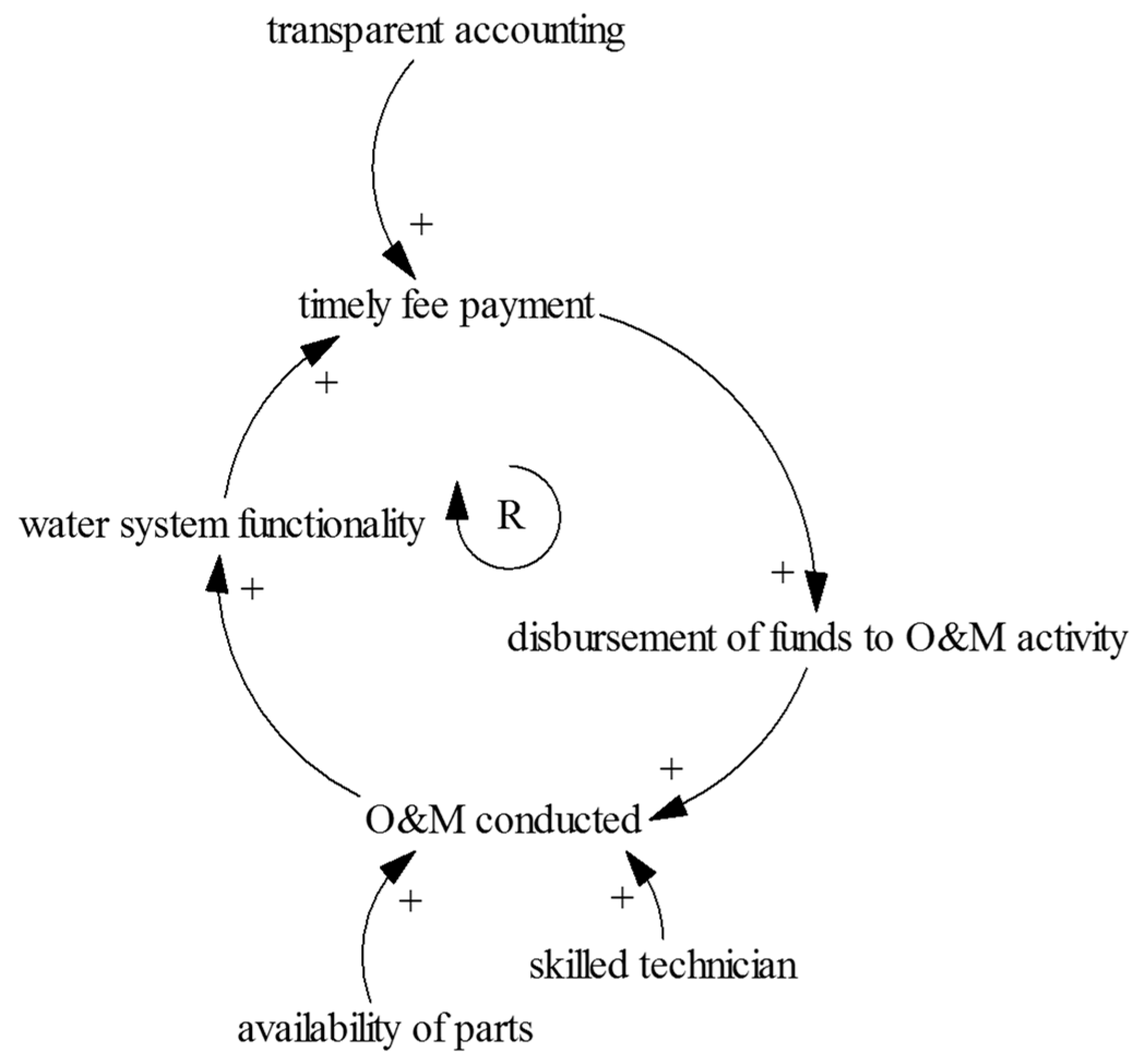 Sustainability free full text using causal loop diagramming to no ccuart Choice Image
