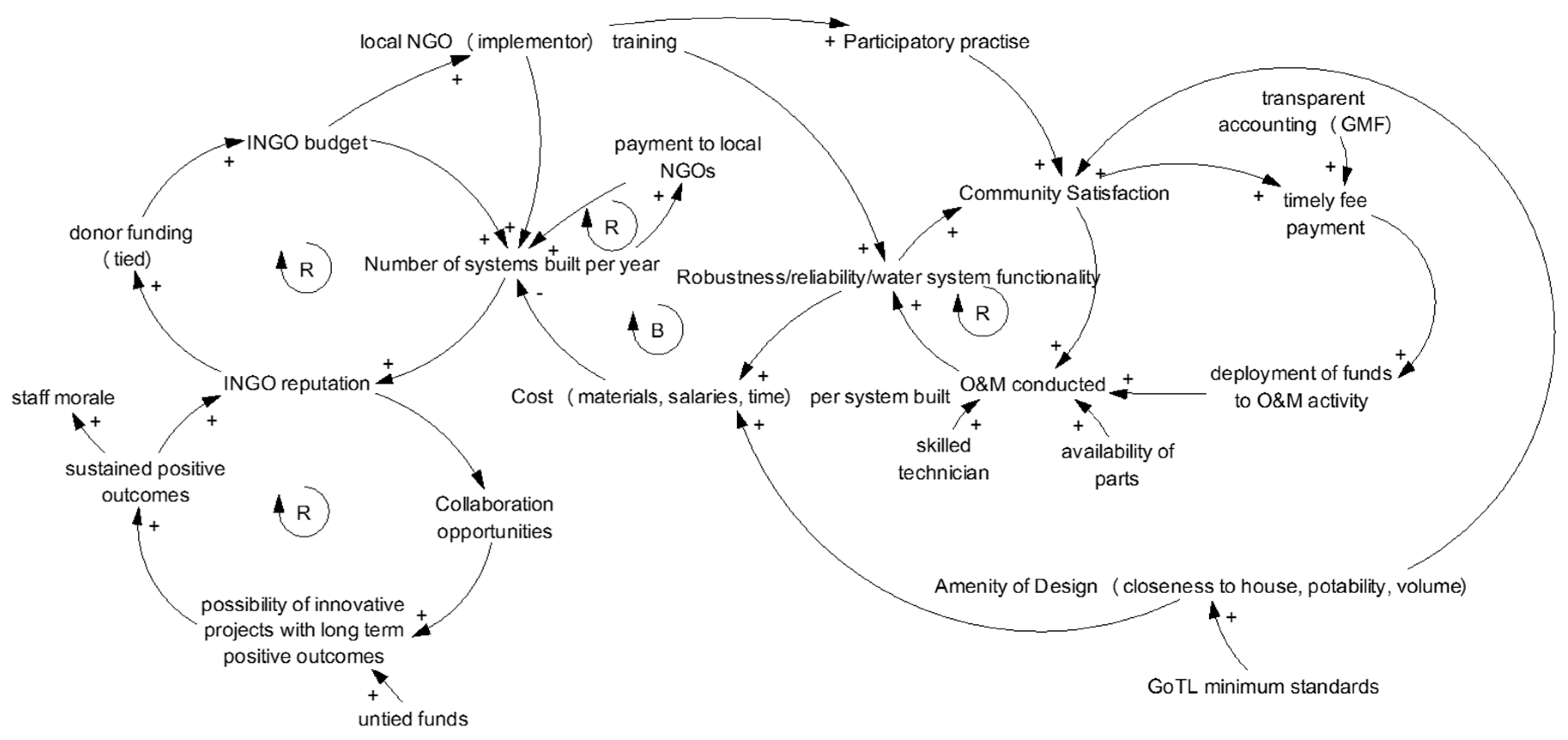 Sustainability Free Full Text Using Causal Loop