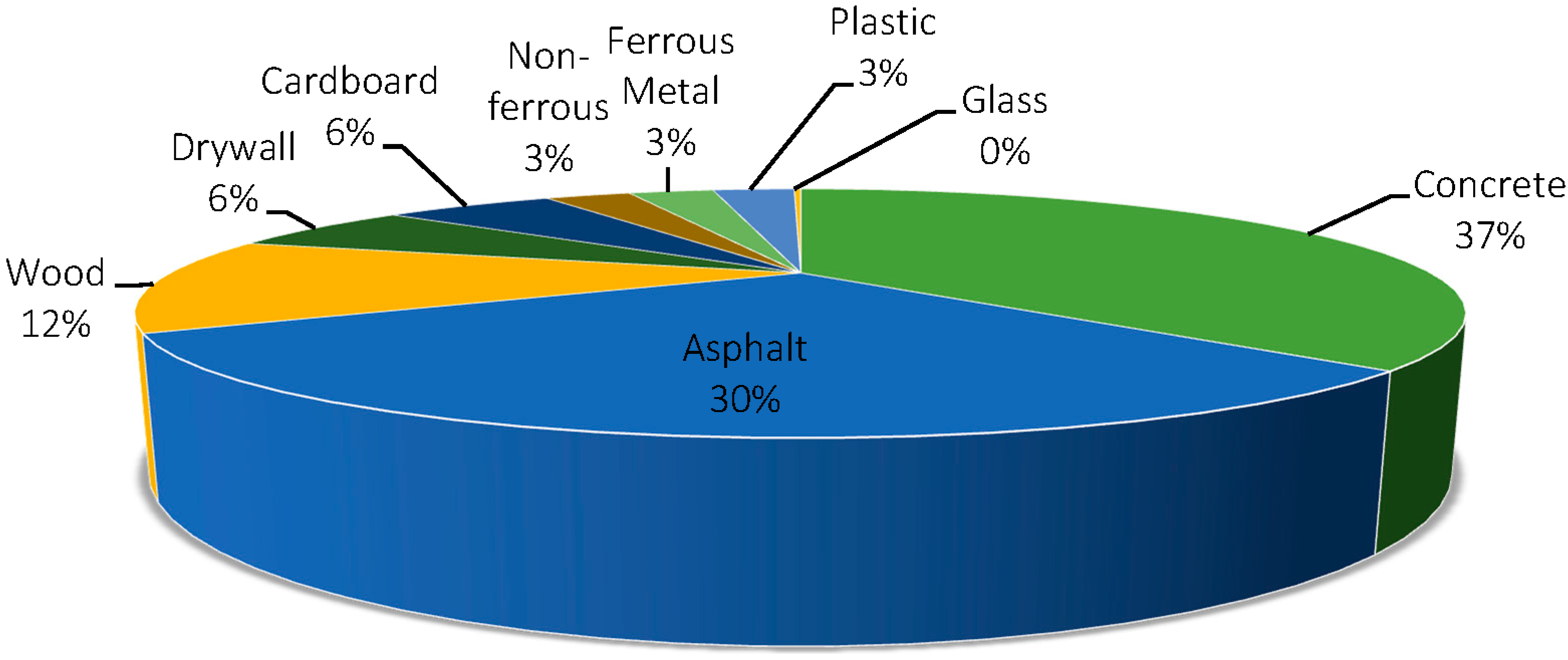 Essay: SWOT Analysis of recycling Market