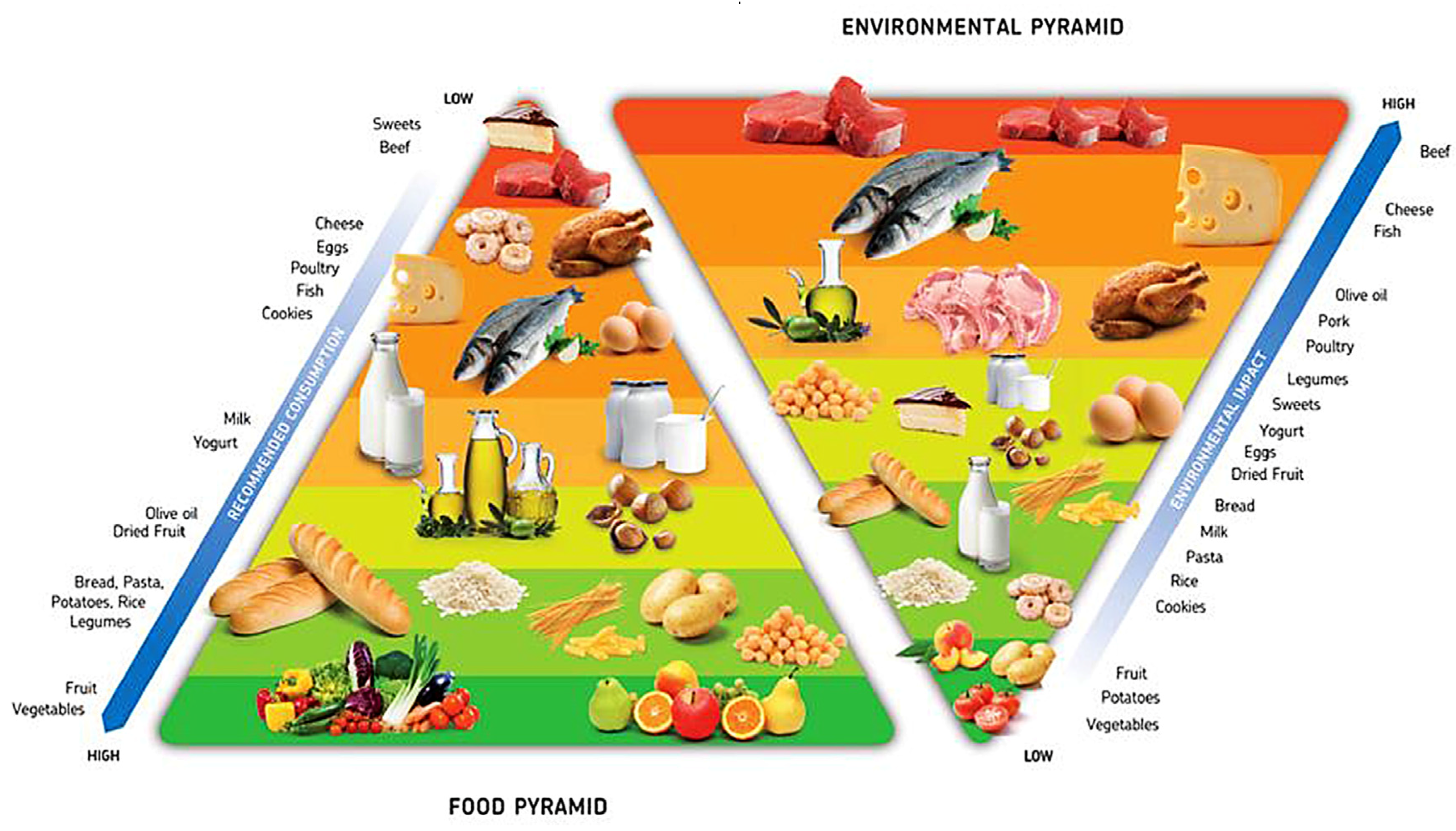 The Future of Food: Ten Trends in Food Sustainability
