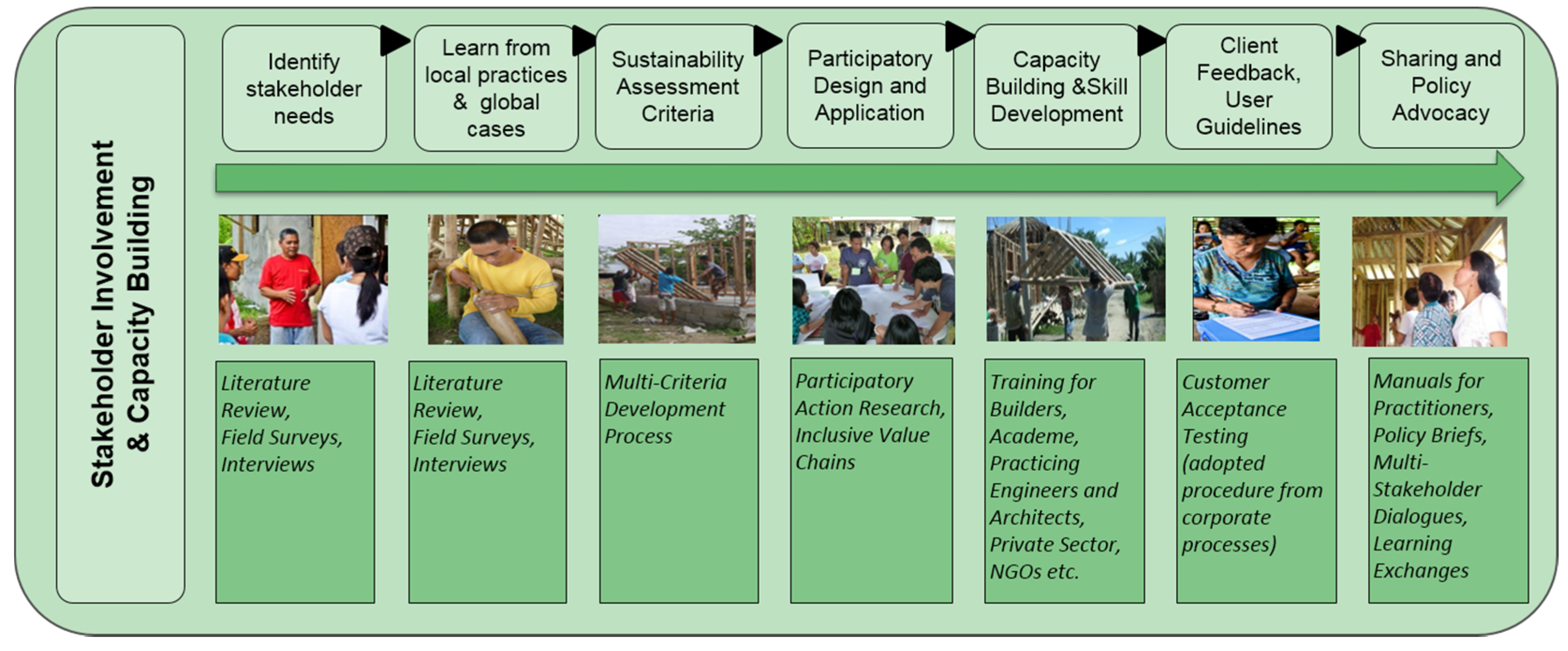 csr evolution of defitional construct This research article examines one such case study of corporate social responsibility exemplified by responsibility: evolution of a definitional construct.