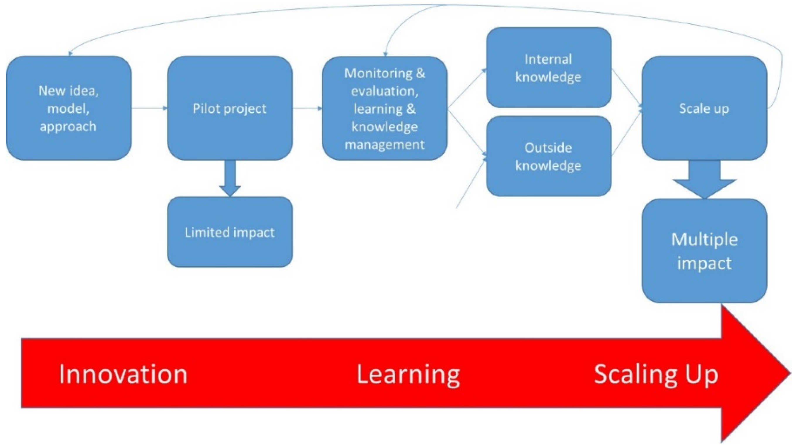 thesis in project approaches to monitoring and evaluation A review of monitoring and evaluation approaches and lessons learned in conservation summary results from the measuring conservation impact initiative.