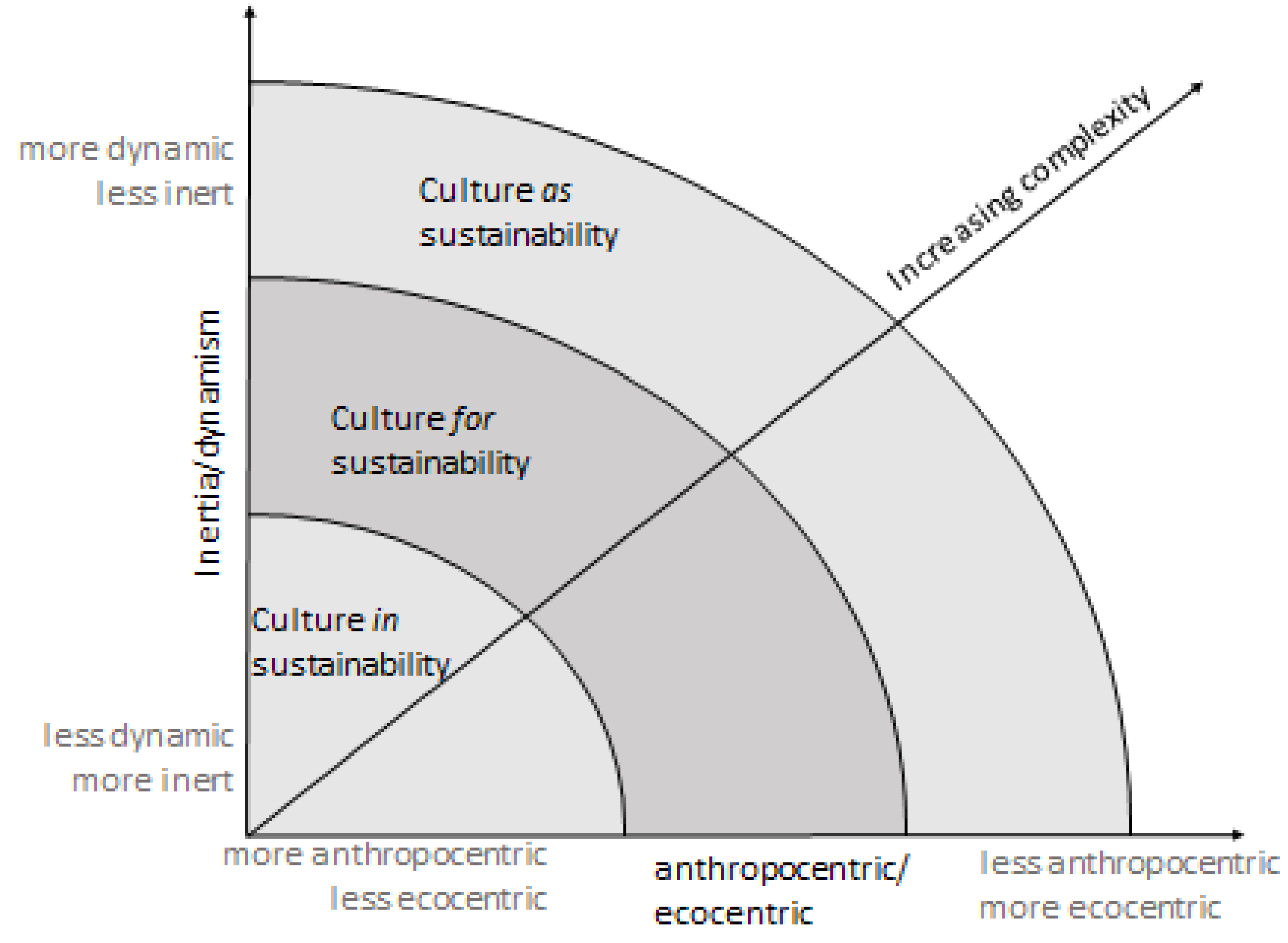analysis of the cultural framework of [4] therefore, we suggest that a cultural analysis be undertaken to facilitate the   the instrument used to assess culture was the integrated cultural framework.