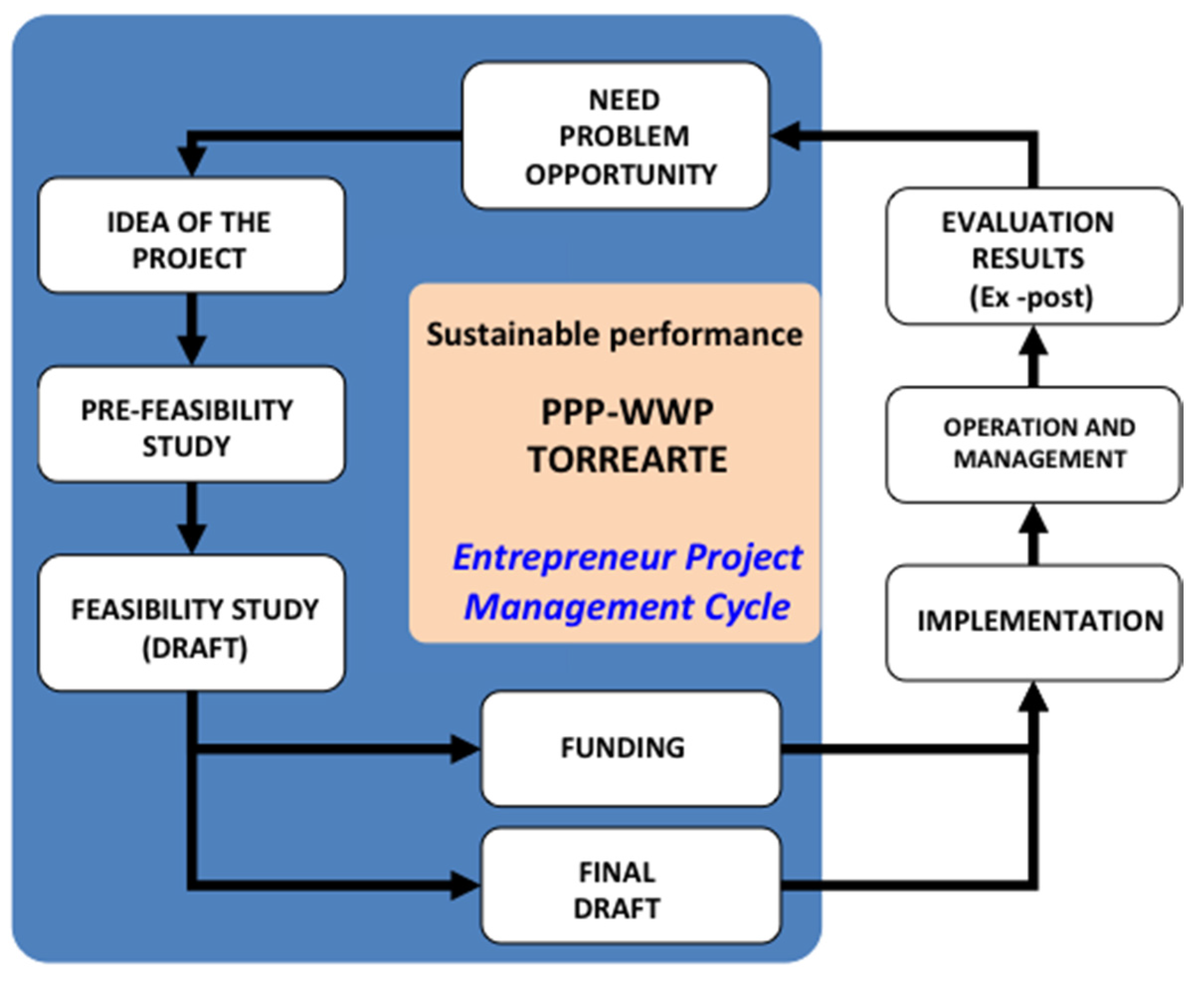 Sustainability | Free Full-Text | Private–Public Partnership as a ...