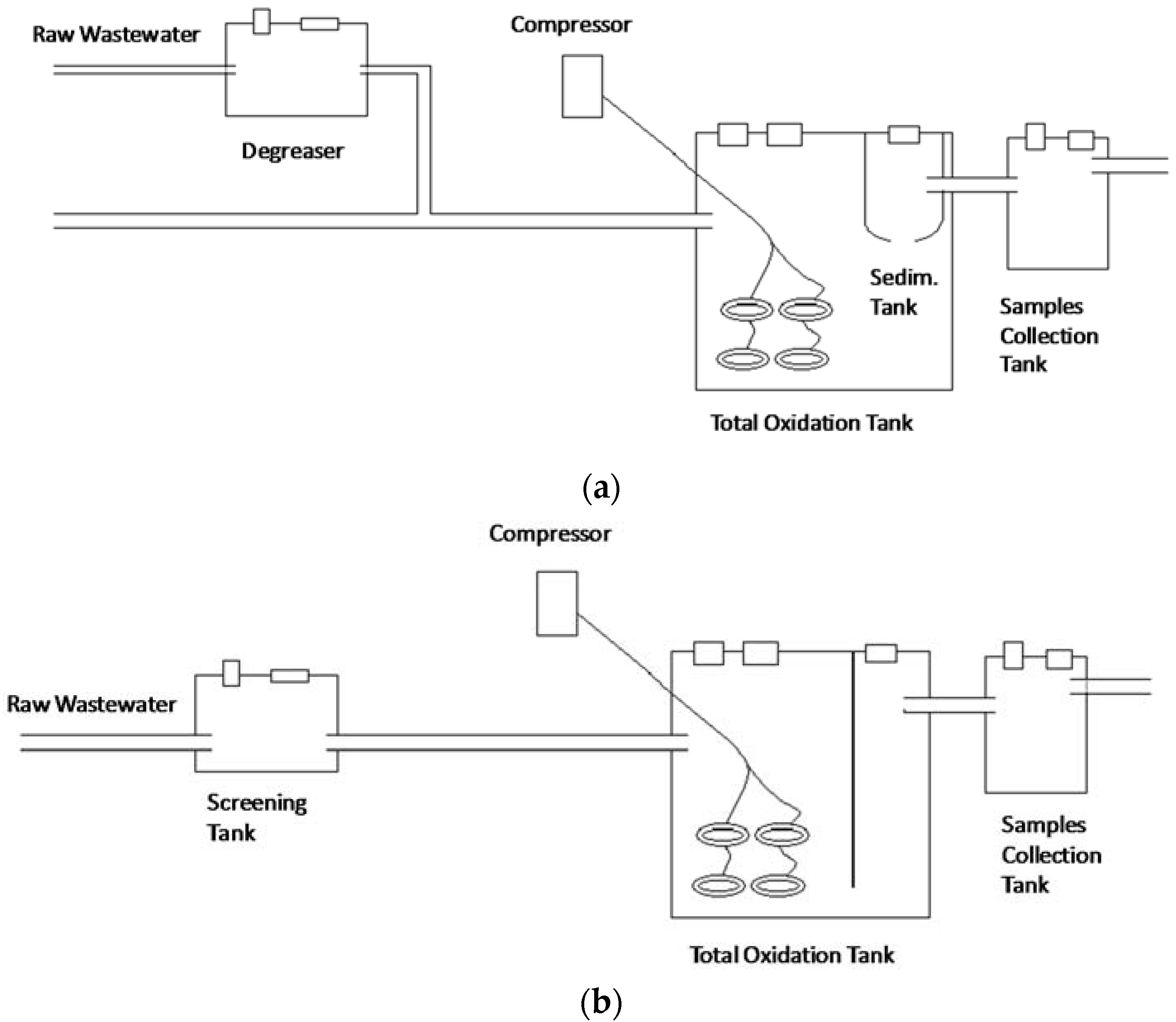 Sustainability free full text comparative life cycle no pooptronica Images