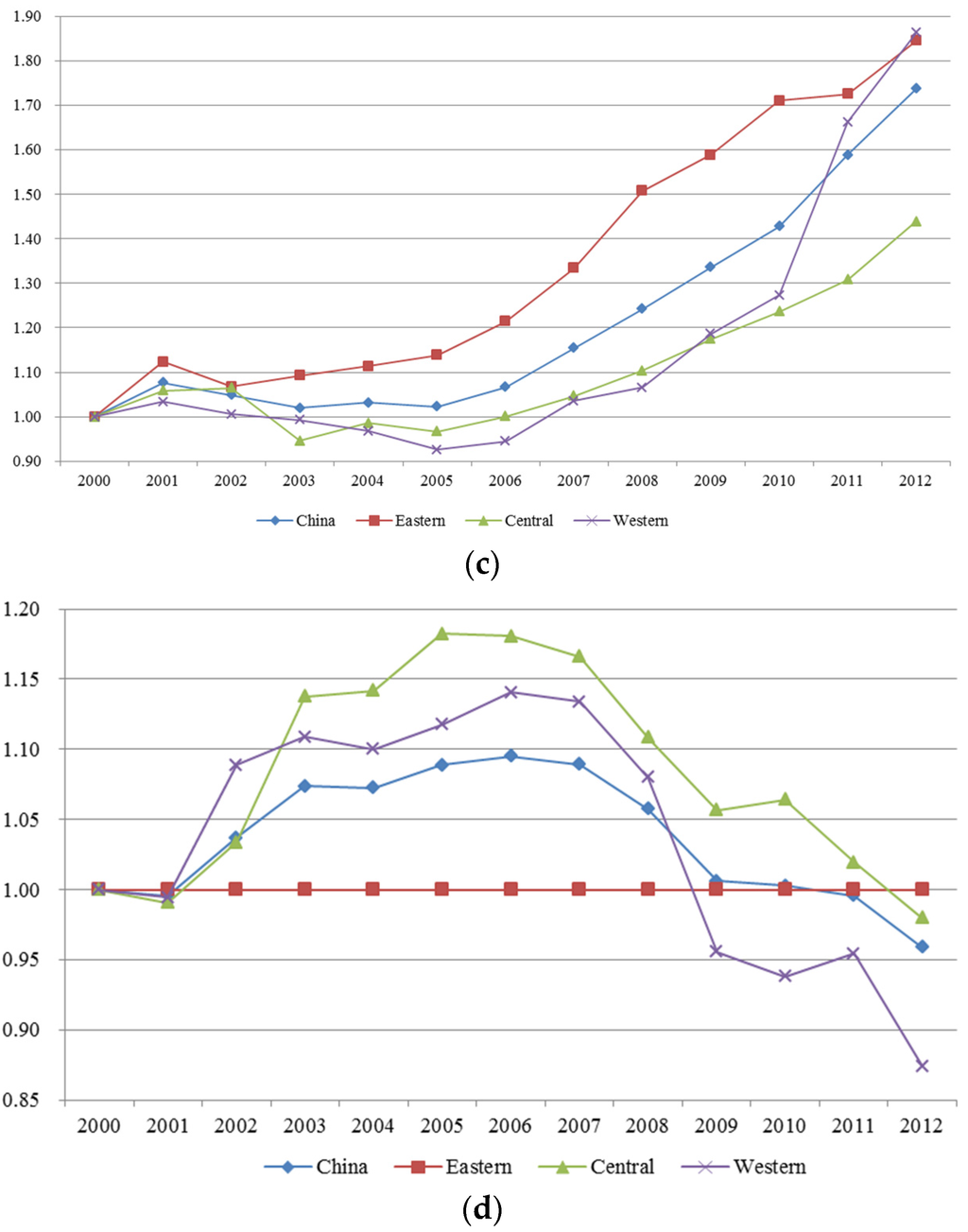 pdf china energy data analysis manual 2016