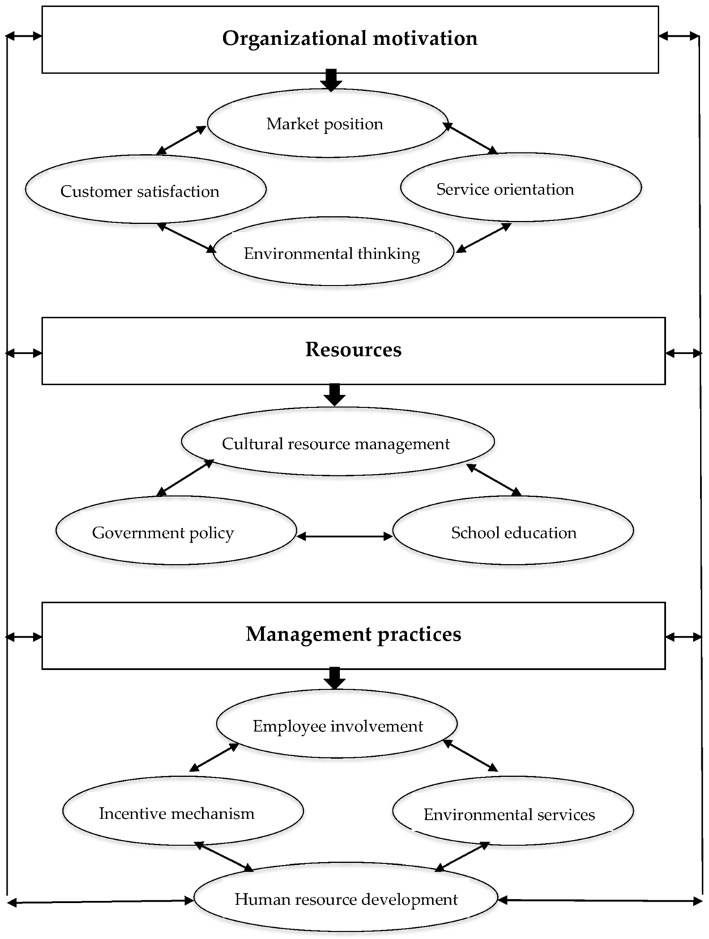 Sustainability | Special Issue : Sustainable Management in Tourism