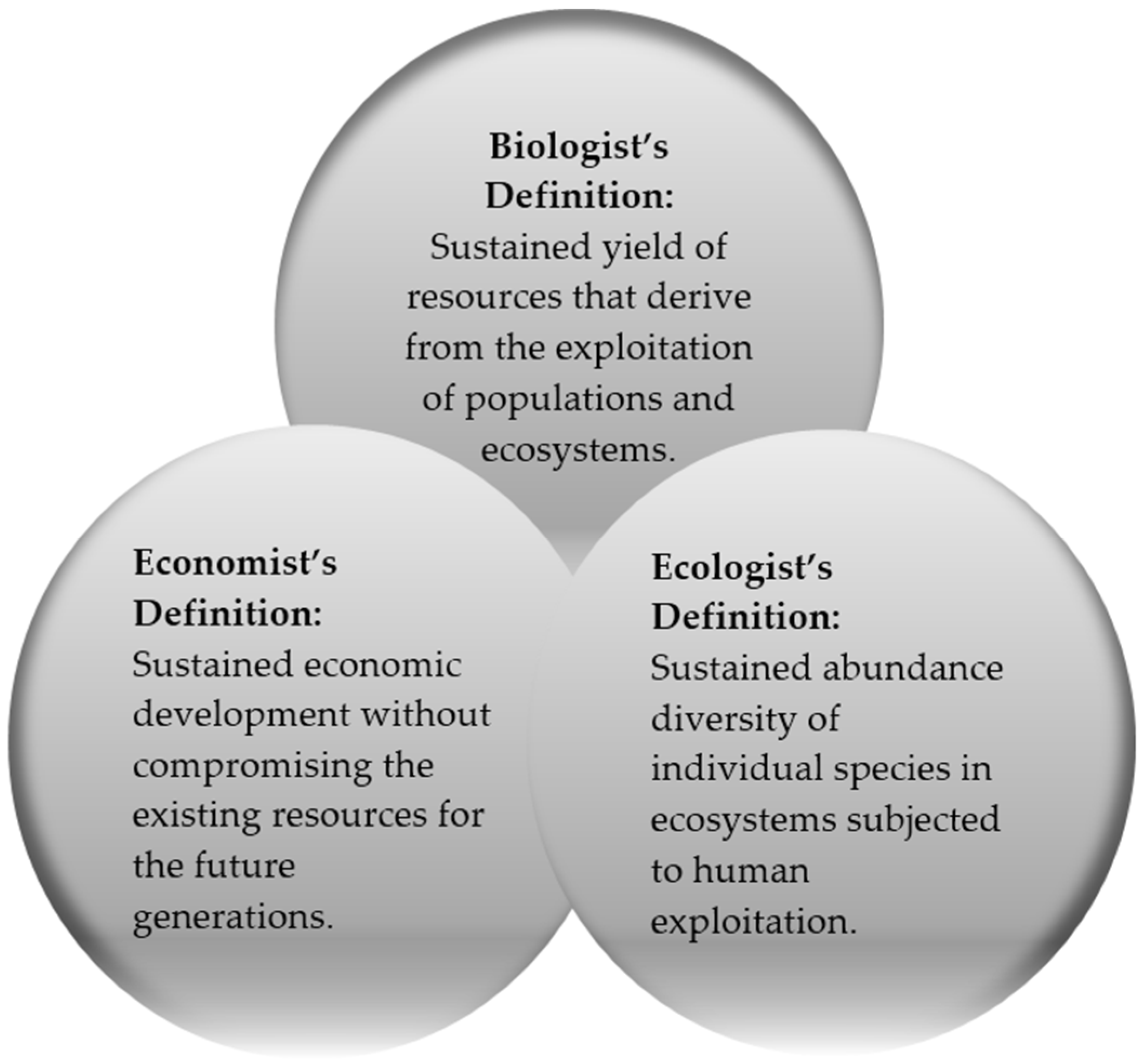 sustainability | free full-text | sustainable development factors in