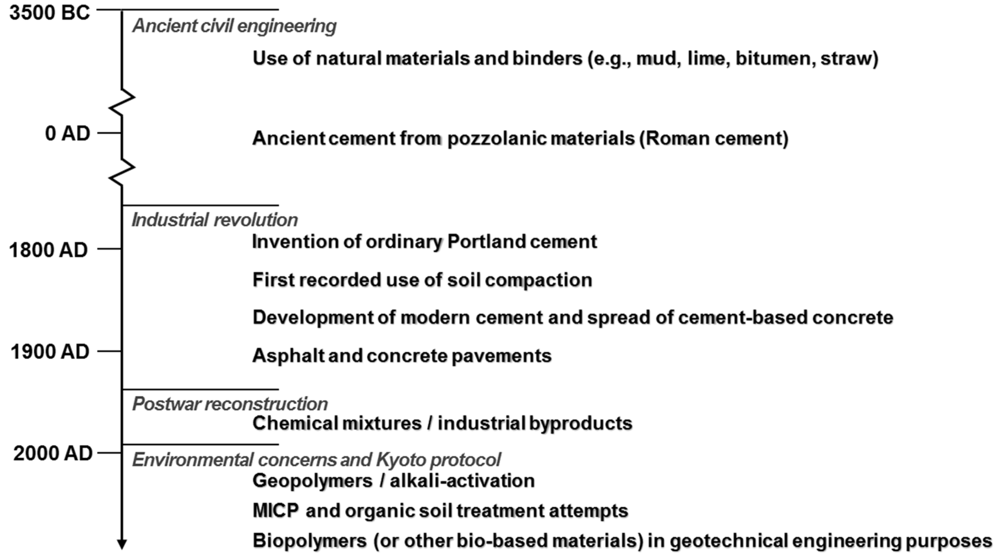 Sustainability | Free Full-Text | Introduction of Microbial ...
