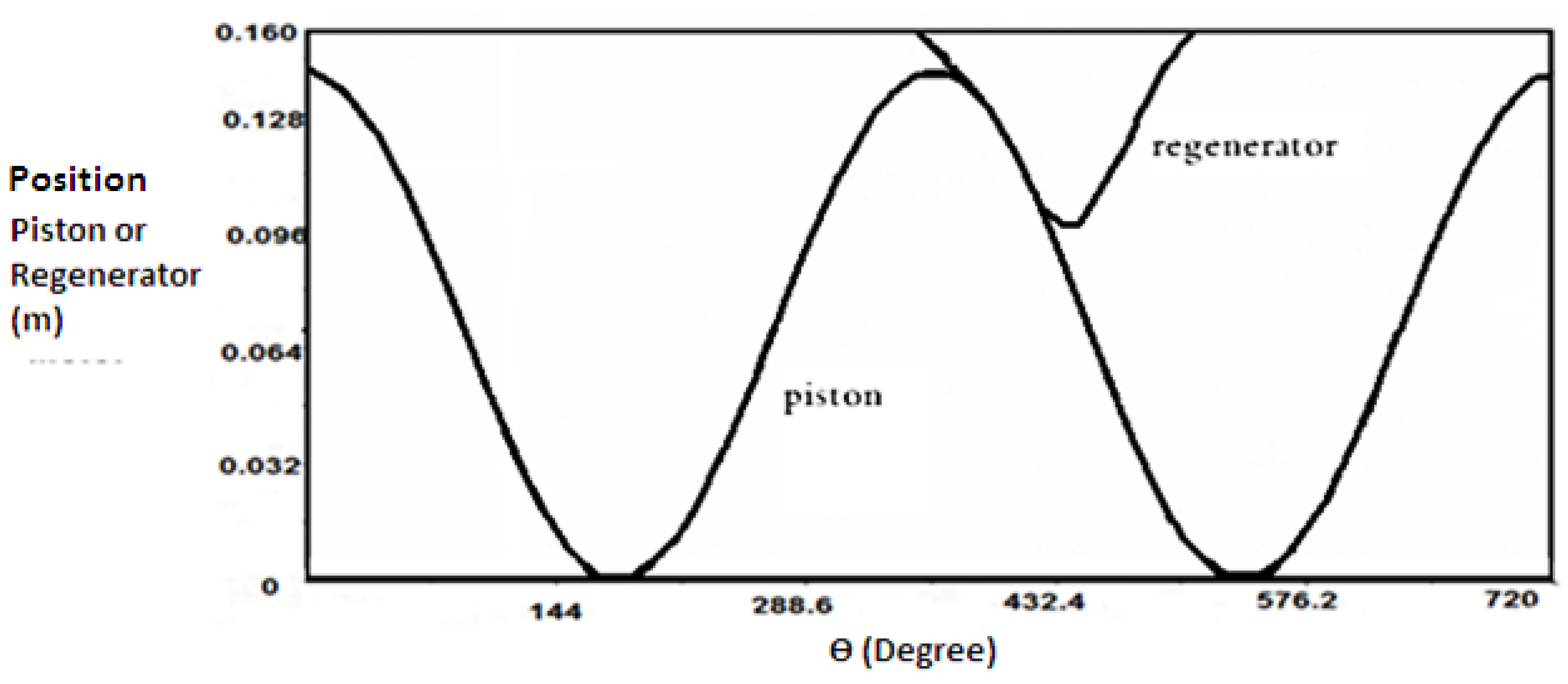 thermal analysis of piston for the