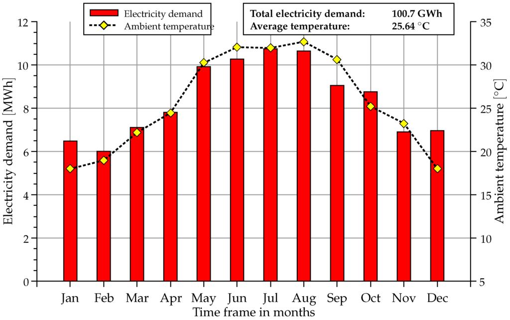 Sustainability Free Full Text Renewable Energy Supply