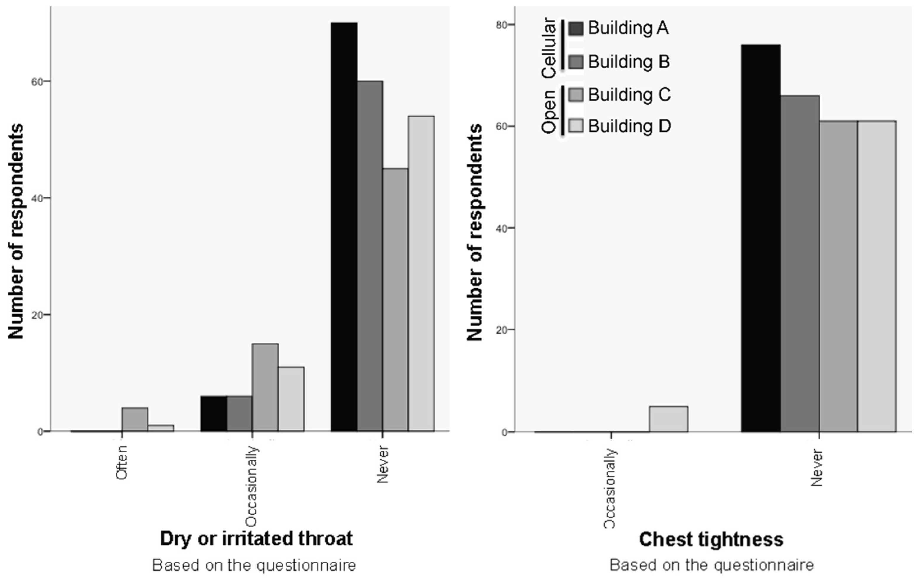 Sustainability | Free Full-Text | Building-Related Symptoms
