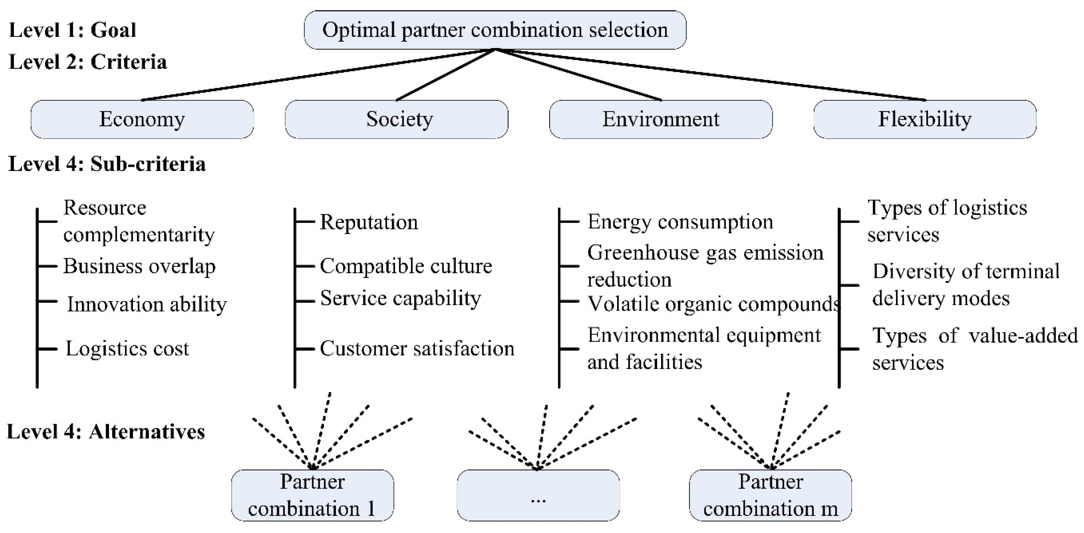 Sustainability | Free Full-Text | Optimal Partner