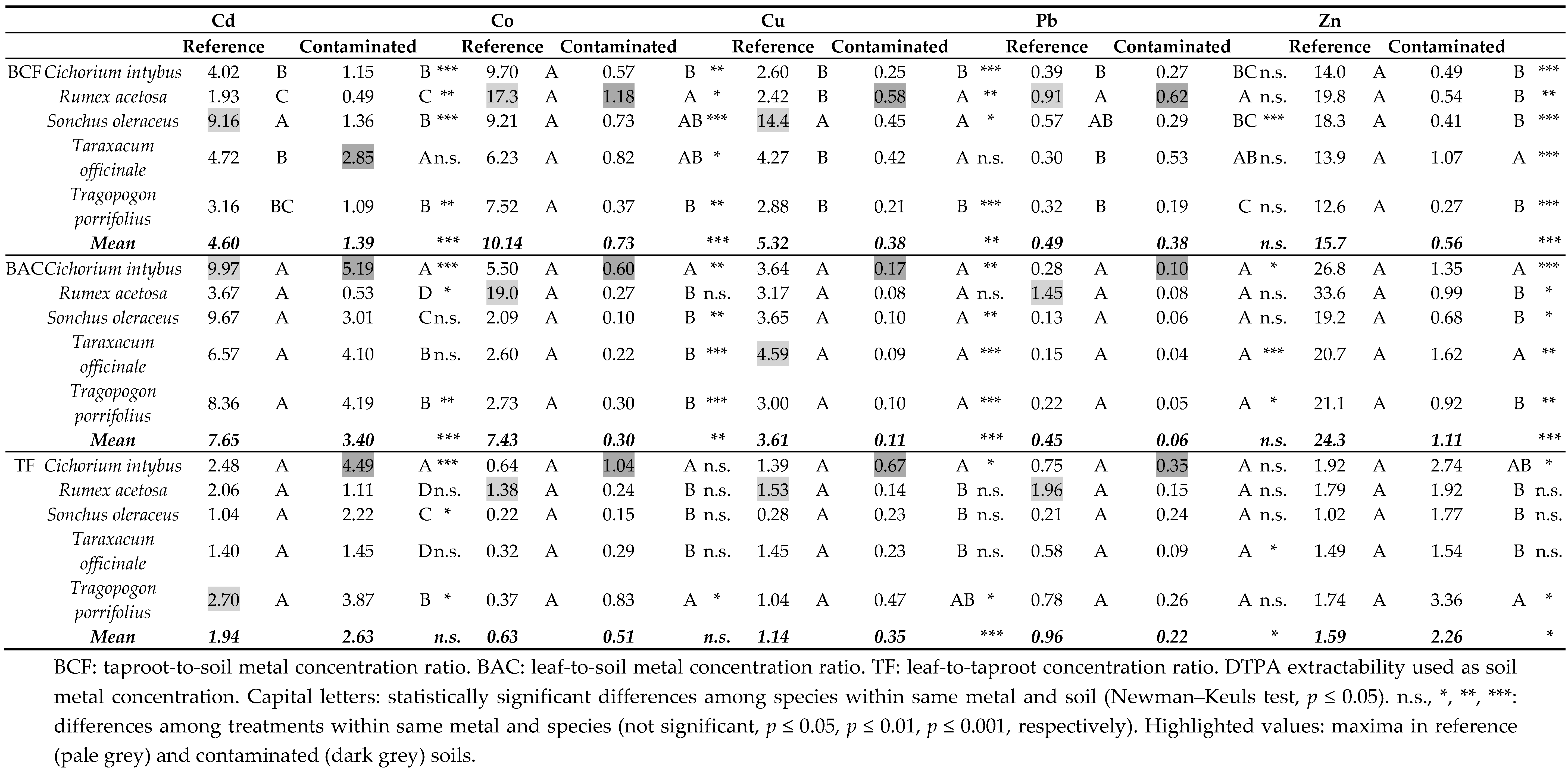 Sustainability free full text phytoremediation opportunities with alimurgic species in metal - Coefficient bac pro cuisine ...