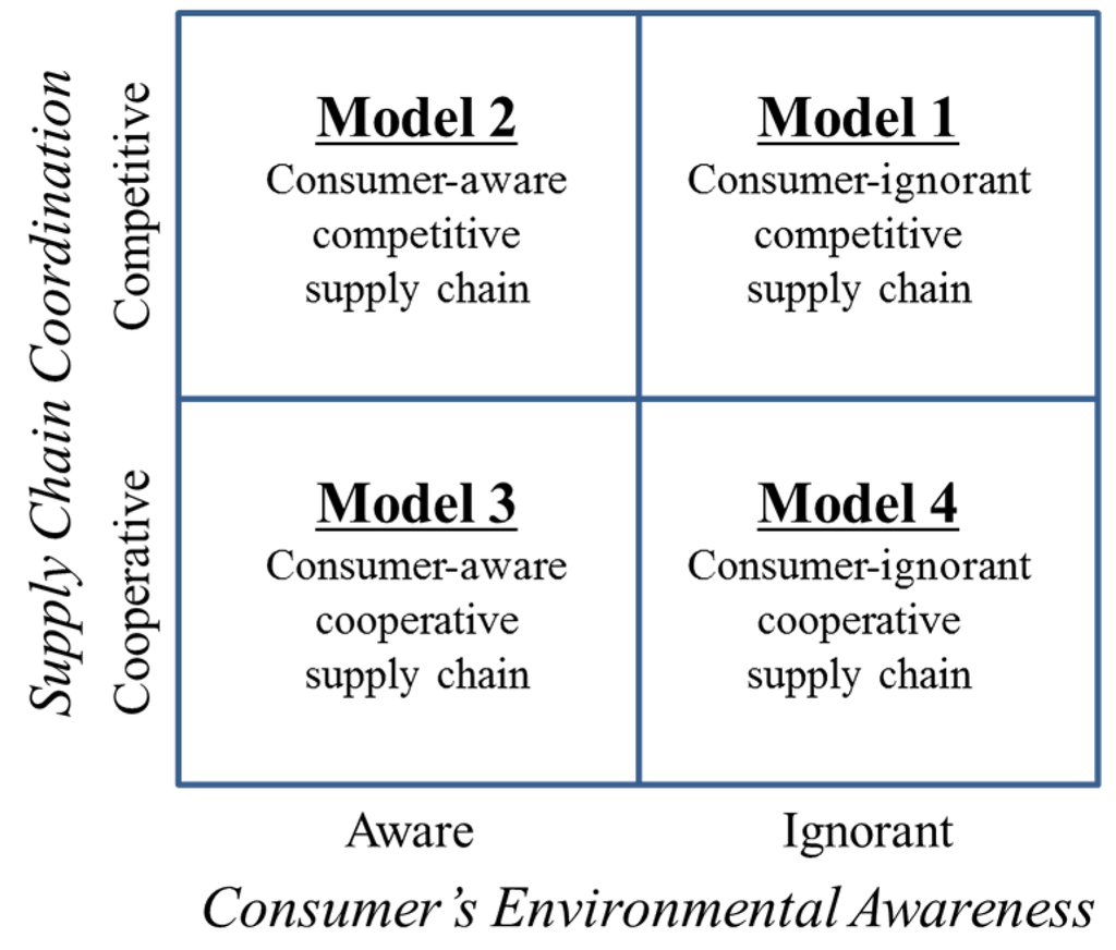 consumer awareness essay Kautilya was one of the earliest to write in his arthasastra about the need for consumer awareness and protection with the growth of private sector there is a greater need for discipline and regulation of the market.