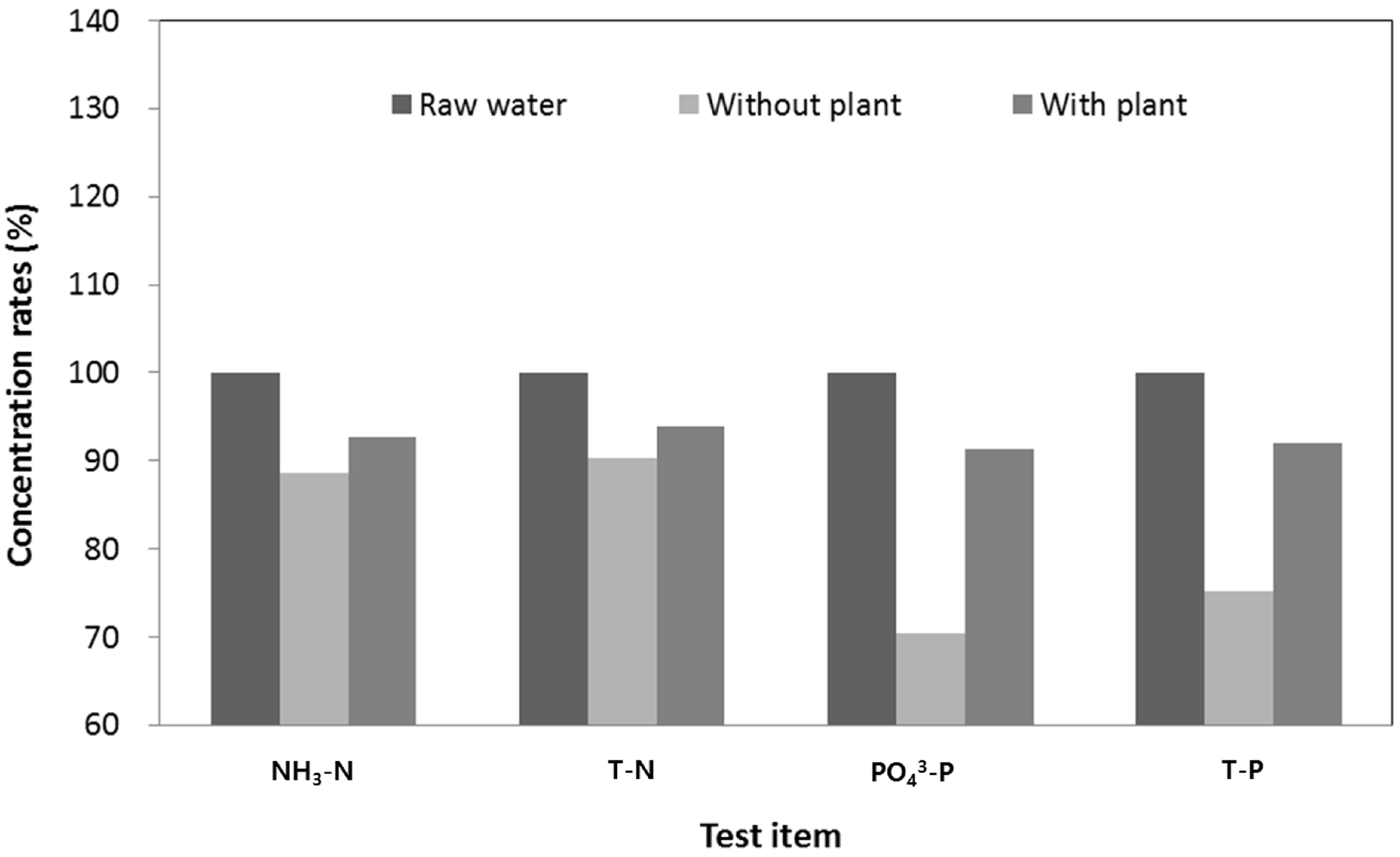 Sustainability | Free Full-Text | Plant Growth and Water