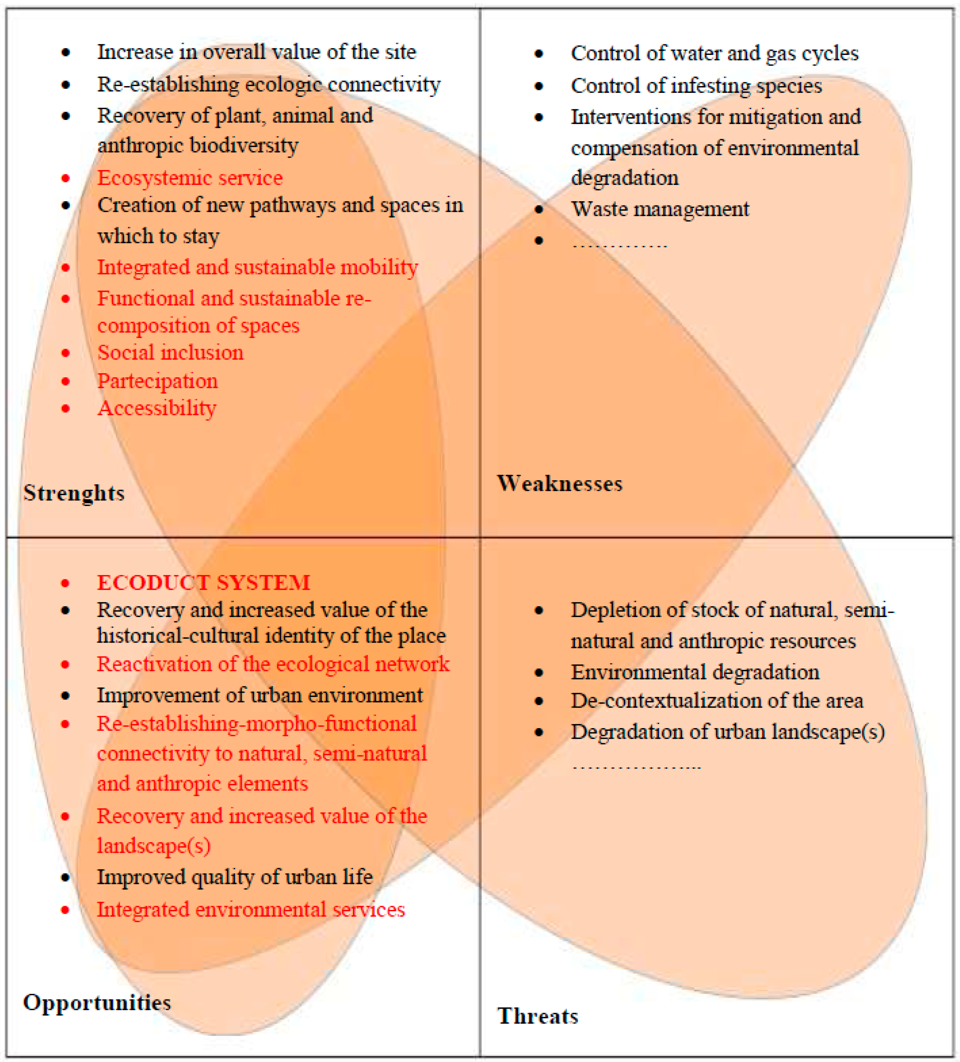 Strenghts and limitations of functionalism