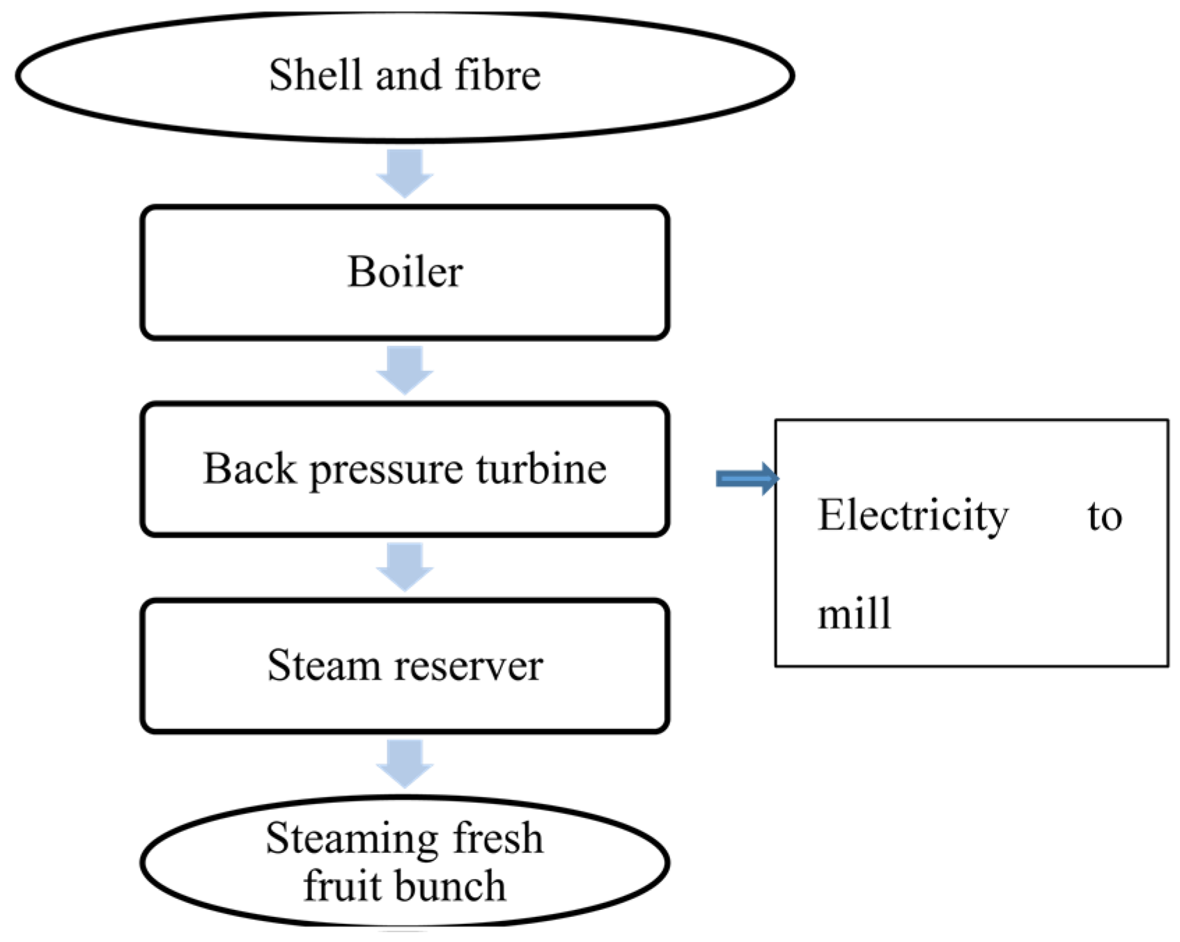Sustainability free full text an investigation of sustainable palm oil mills in sarawak sustainability 08 00416 g005 1024 nvjuhfo Image collections