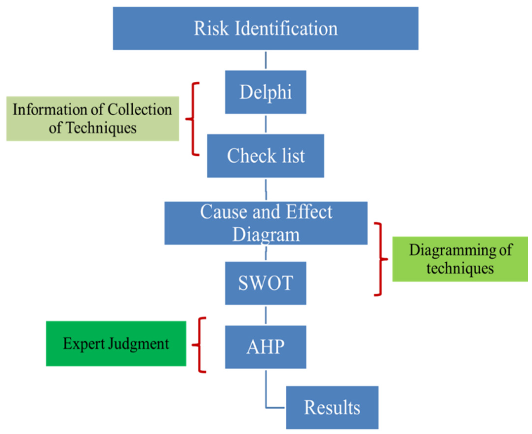 Sustainability | Free Full-Text | Decision-Making for Risk ...