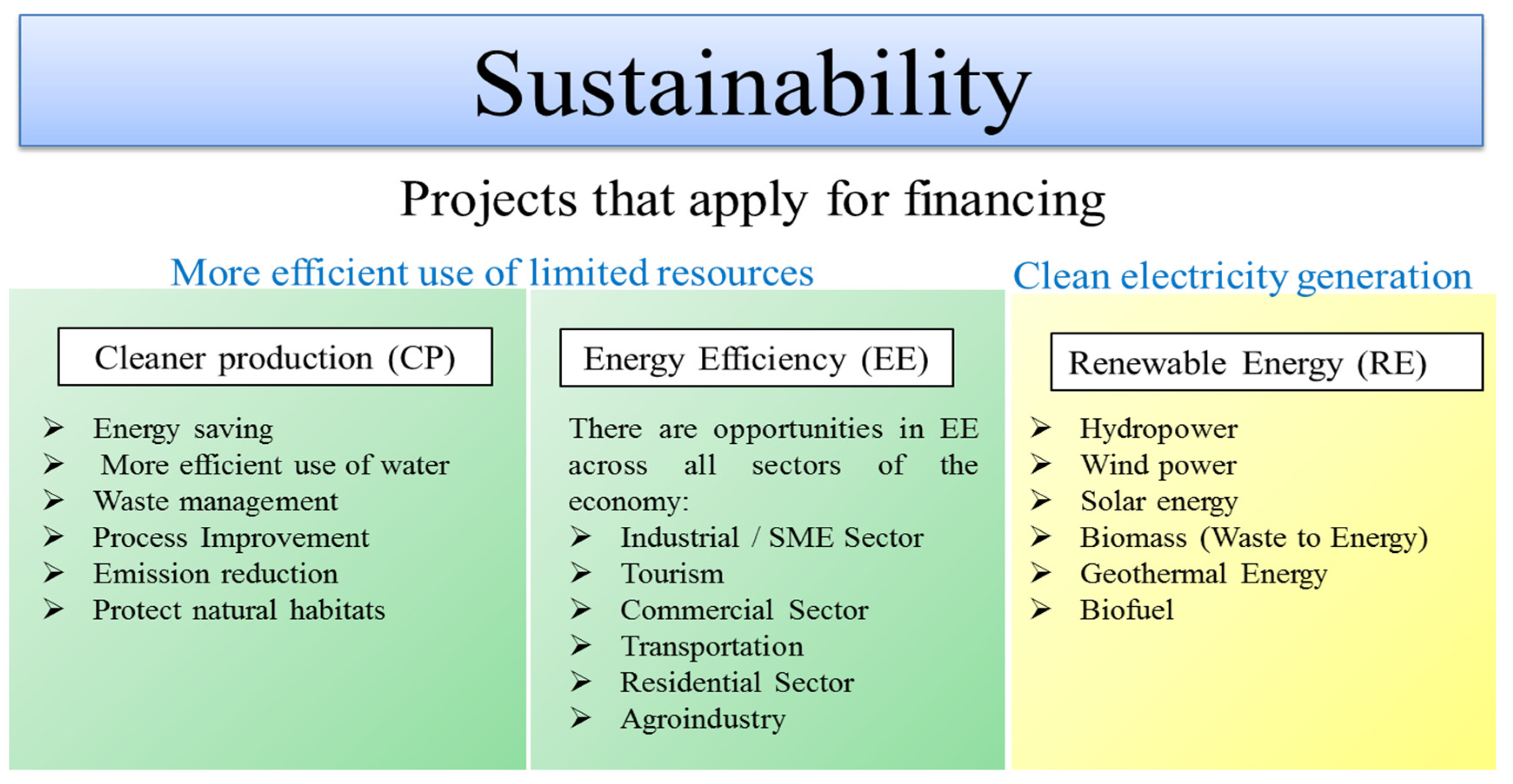 Sustainability Free Full Text Decision Making For Risk
