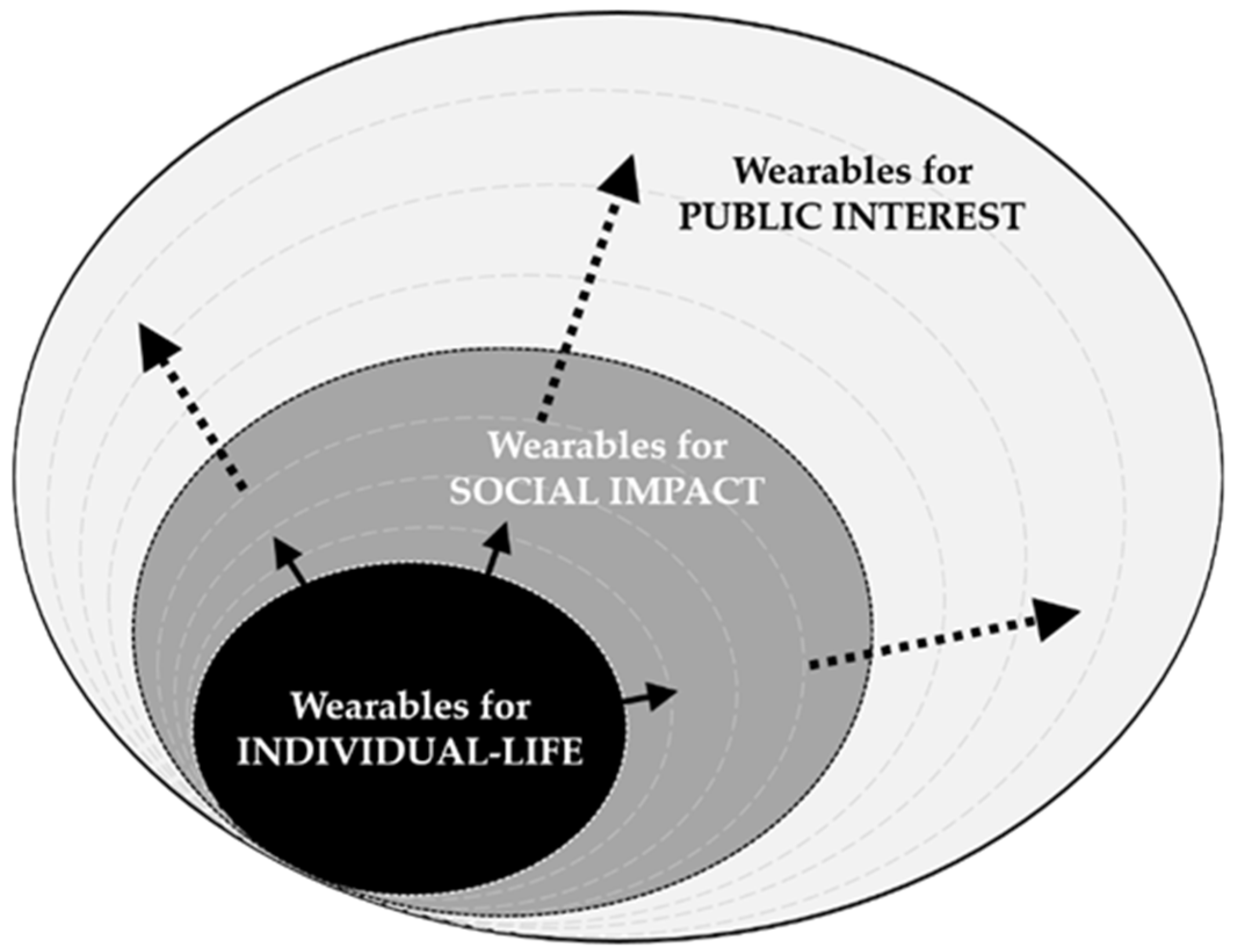 Sustainability | Free Full-Text | Sustainable Wearables