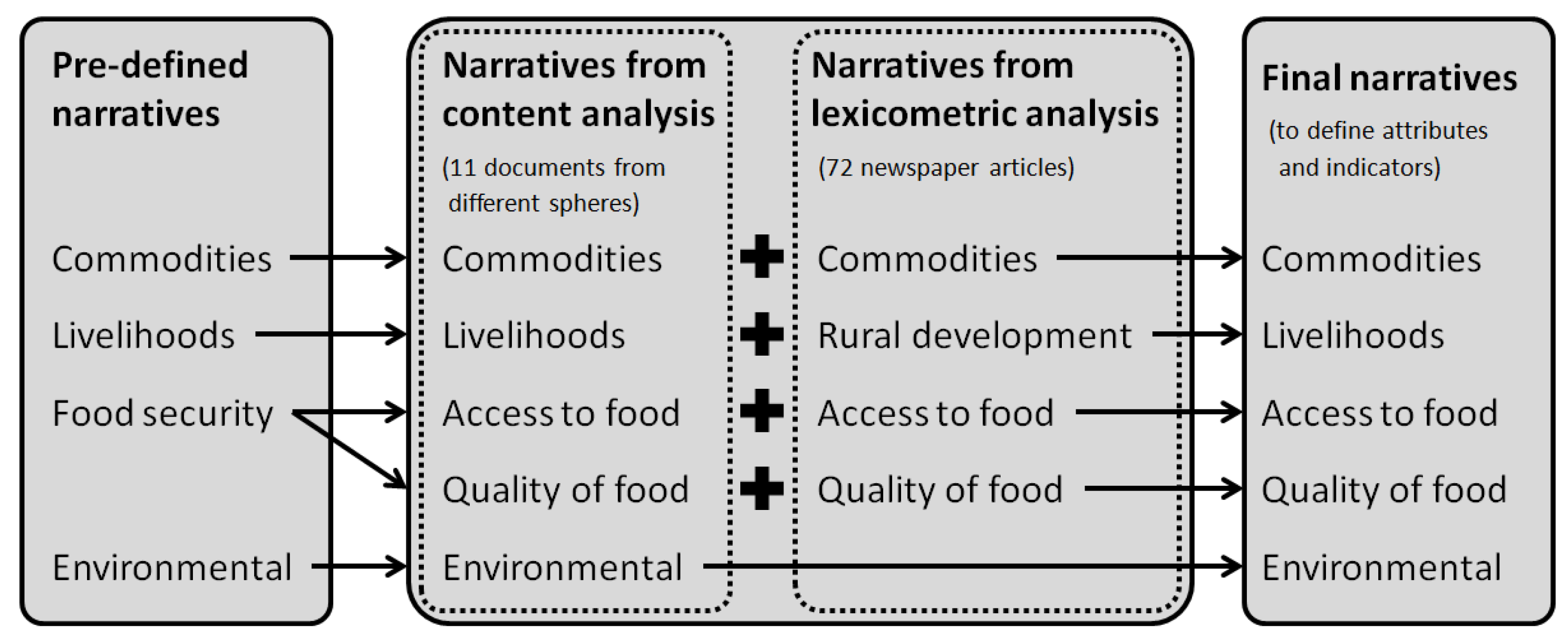 Sustainability   Free Full-Text   The Complexity of Food Systems ...
