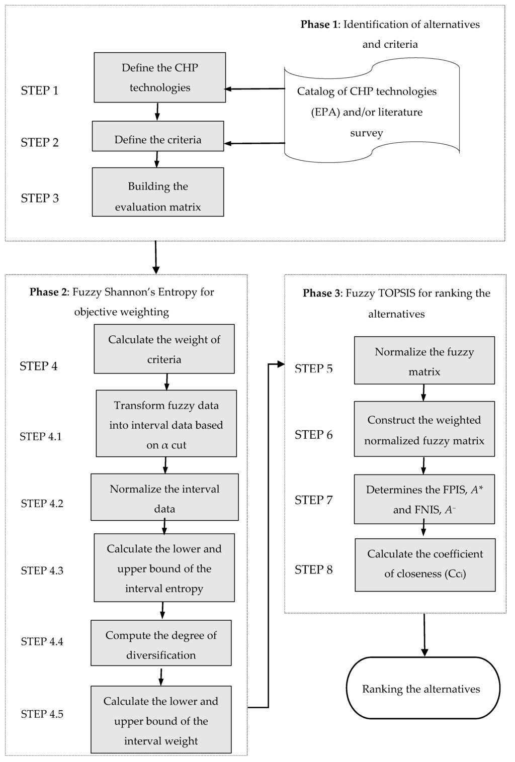 sustainability full text evaluation of combined heat and  sustainability full text evaluation of combined heat and power chp systems using fuzzy shannon entropy and fuzzy topsis html