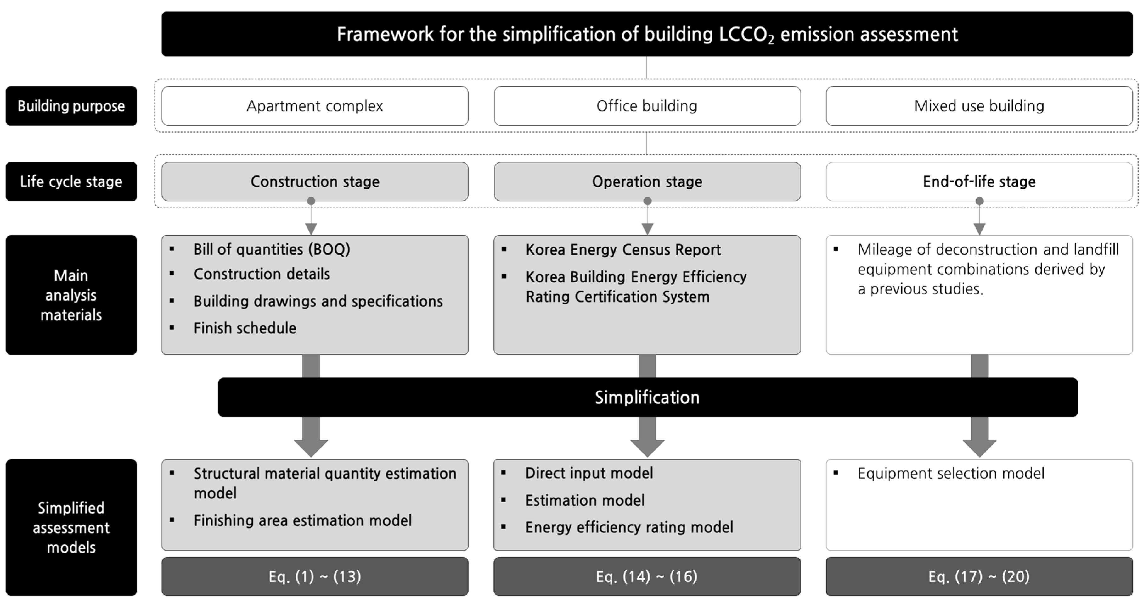 Sustainability Free Full Text Building Simplified Life
