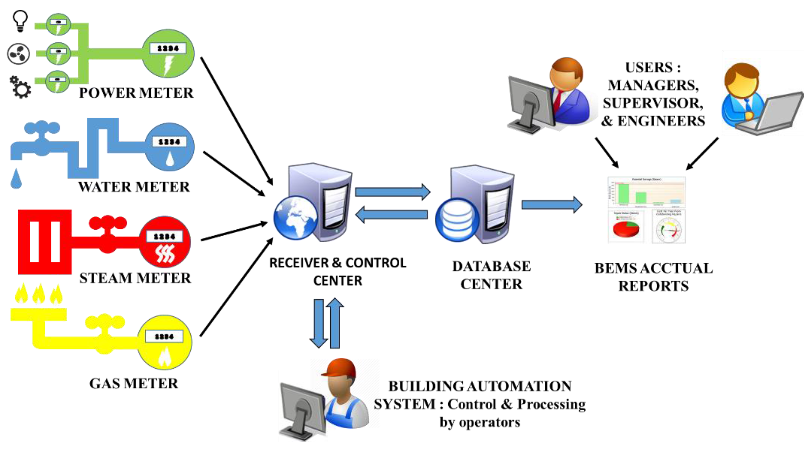 building energy management system bems free Automated building and energy  independent building and energy management system (bems)  efficiency of a building overview of services free energy.