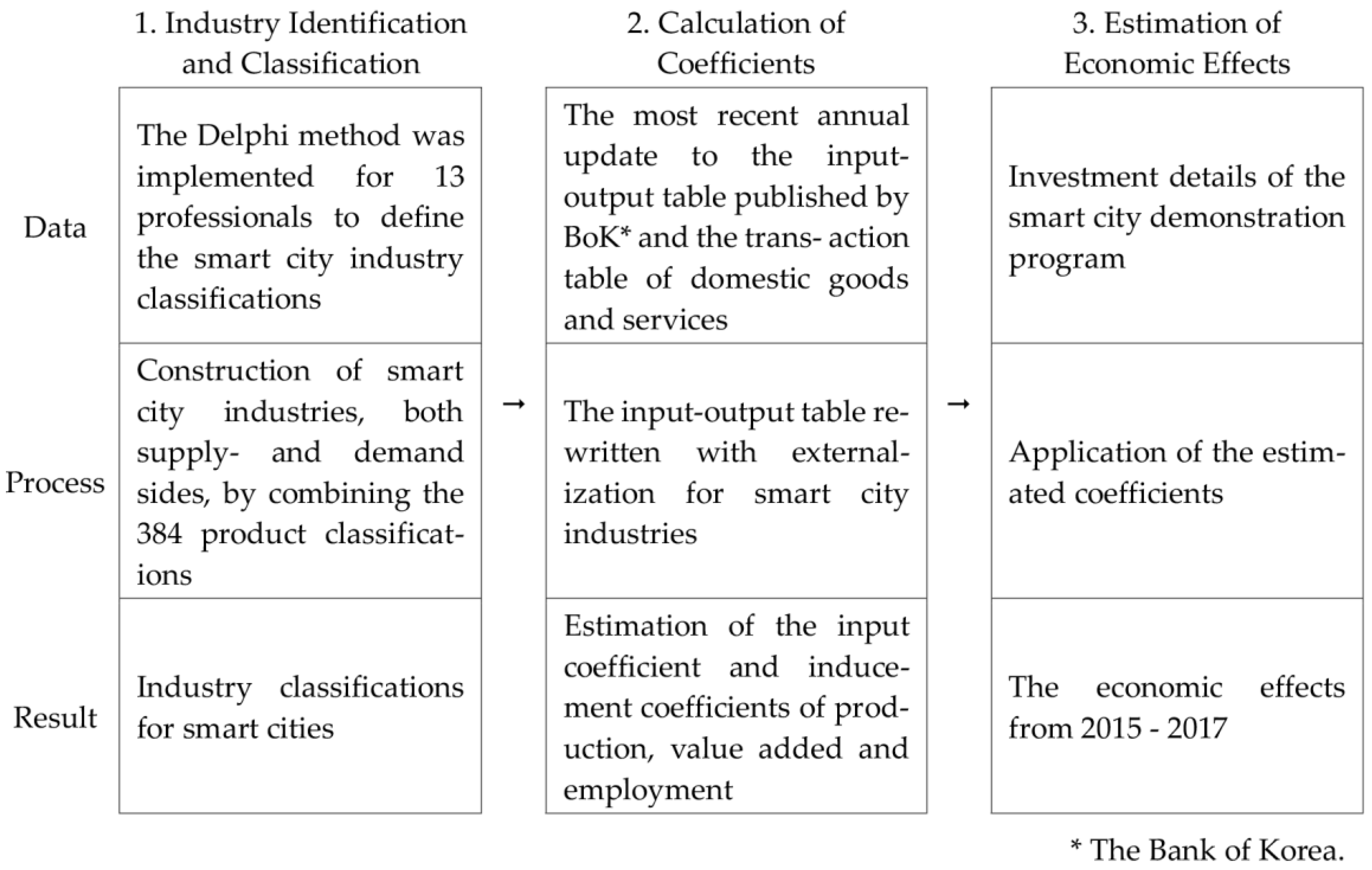 Sustainability | Free Full-Text | Impact of the Smart City