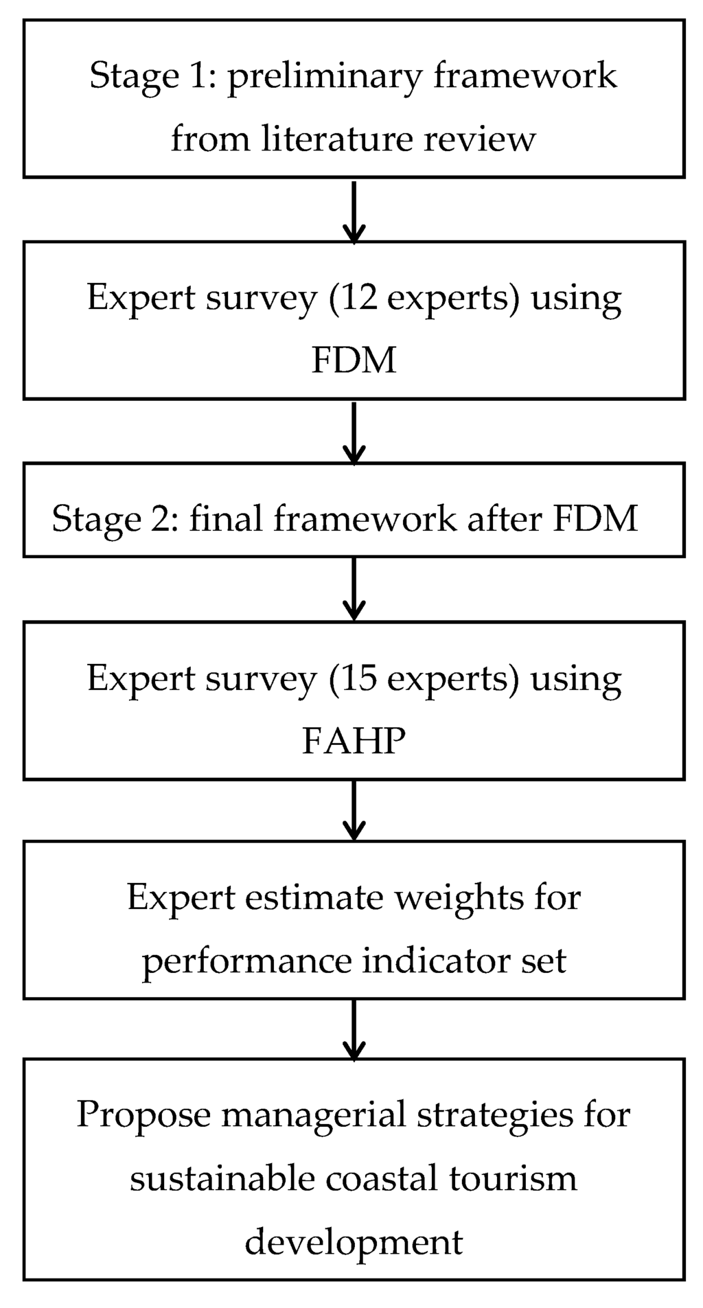 Framework for literature review