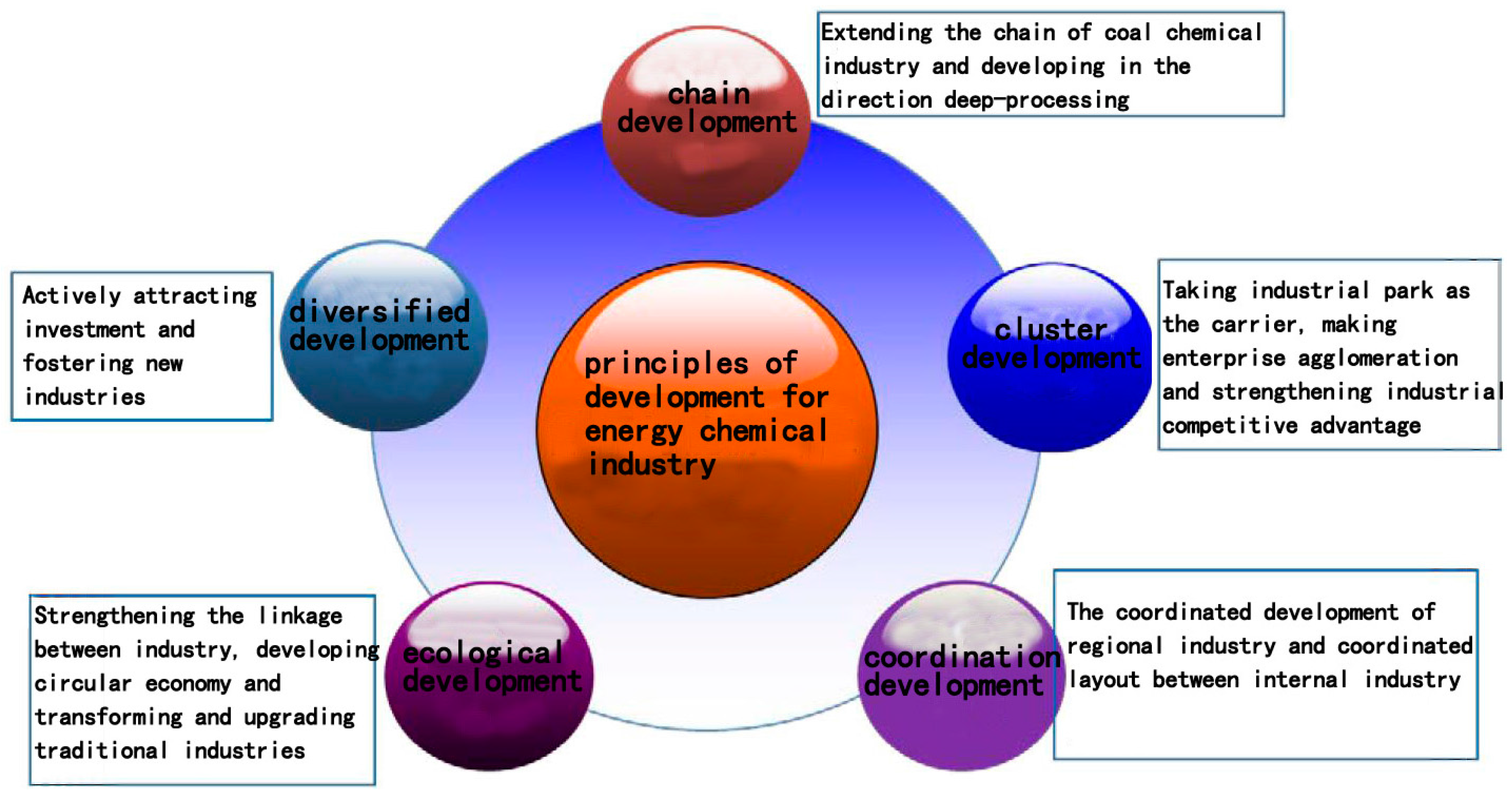 sustainable development the role of chemical