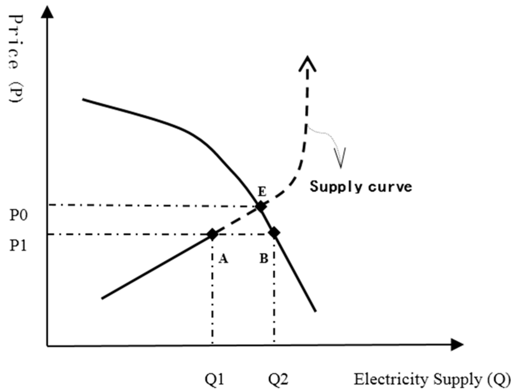 shortage of electricity in pakistan essay