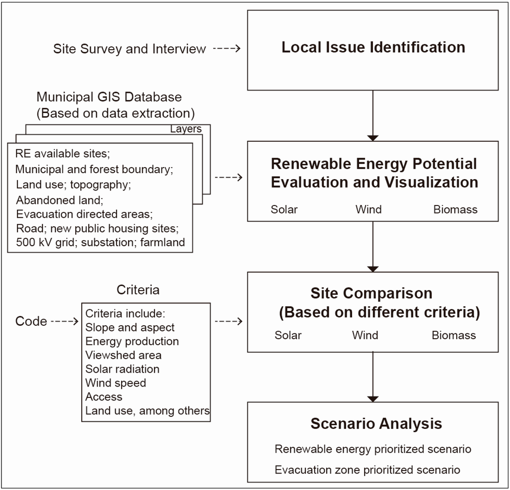 Sustainability July 2016 Browse Articles Block Diagram Of Solar Powered Led Street Light With Auto Intensity Open