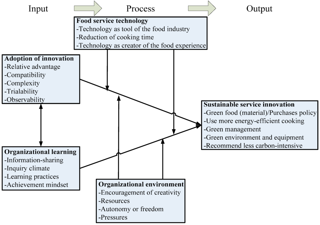 Sustainability | Special Issue : Sustainable Management in