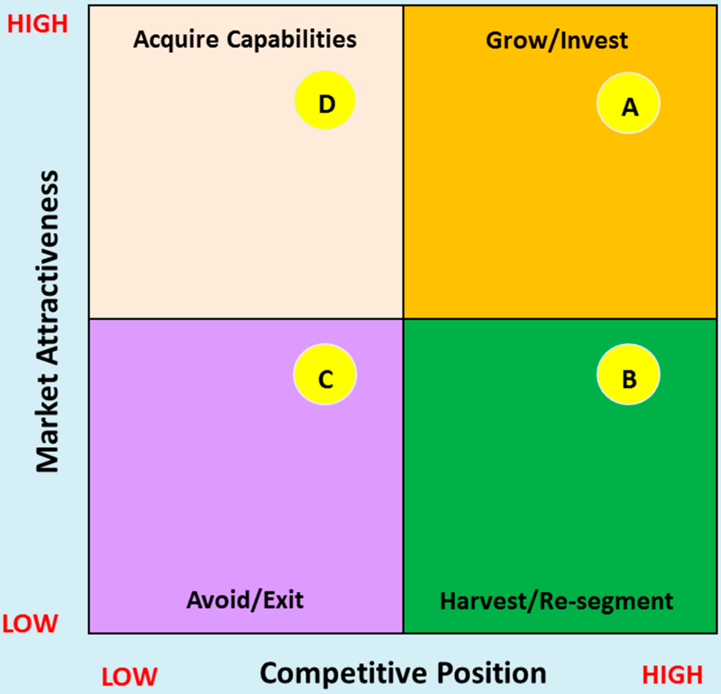 analyse the strategic position of a What is your strategic position what is your strategic position  the above analysis is rational and pragmatic without self-delusion or deceiving oneself the second consideration.