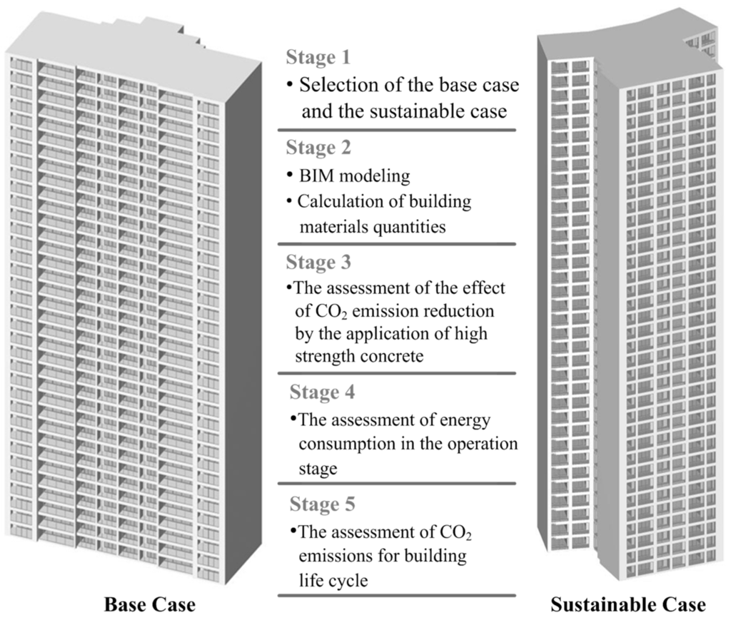Sustainability | Special Issue : Life Cycle Assessment on