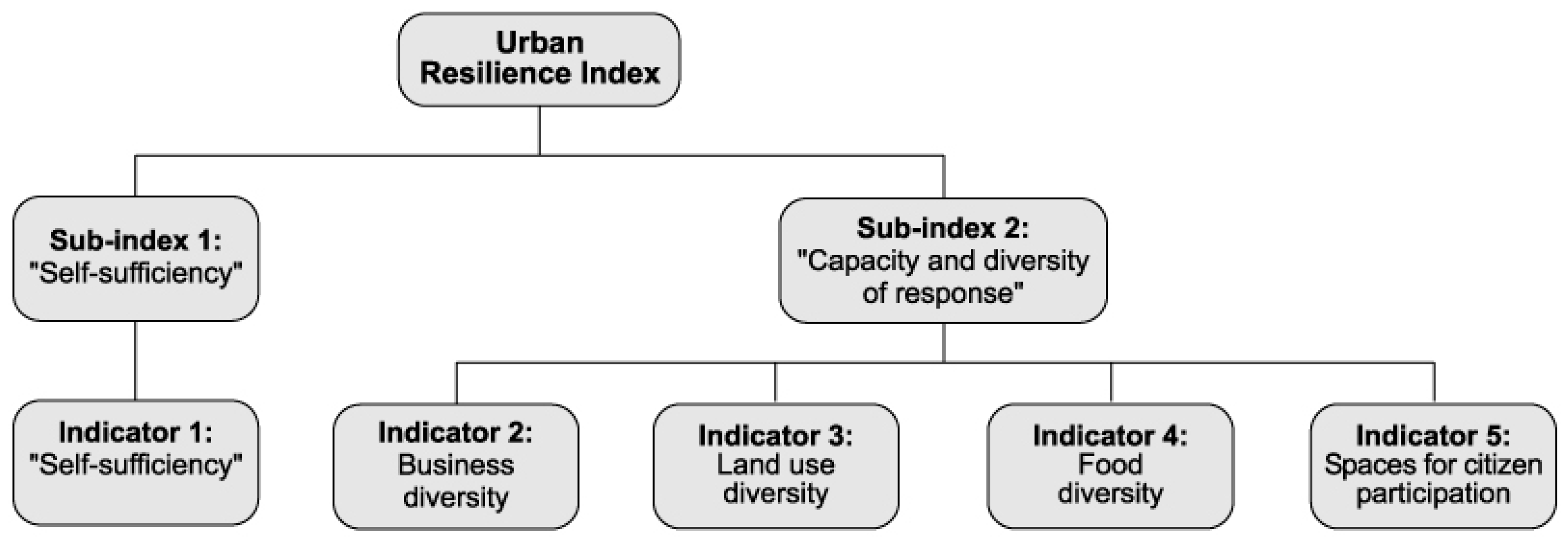 Sustainability | Free Full-Text | Towards an Urban Resilience Index