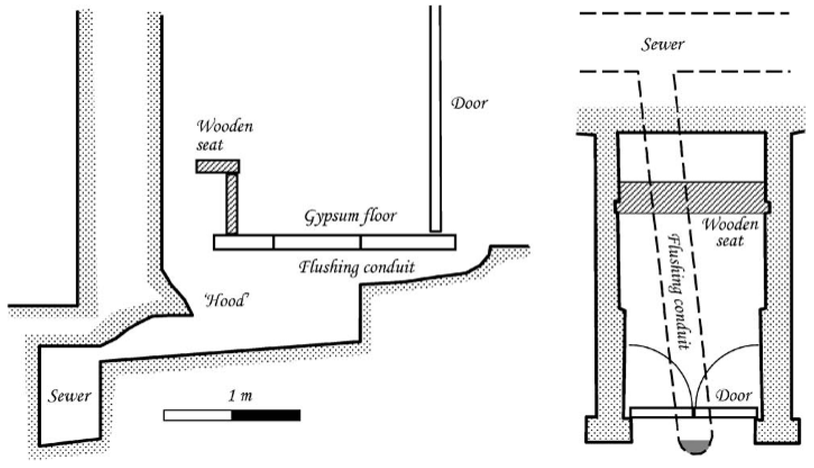 Sustainability Free Full Text Evolution Of Toilets Worldwide Electrical Earth Pit Diagram No