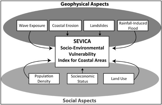 A Climate Change Vulnerability Index and Case Study in a Brazilian Coastal City