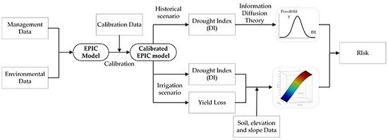 Drought Risk Assessment Based on Vulnerability Surfaces: A Case Study of Maize