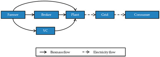 Novel Role of Rural Official Organization in the Biomass-Based Power Supply Chain in China: A Combined Game Theory and Agent-Based Simulation Approach