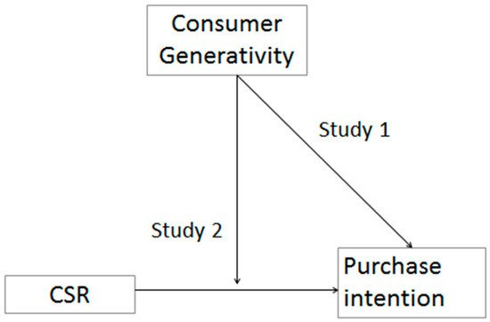 The Role of Generativity in the Effects of Corporate Social Responsibility on Consumer Behavior