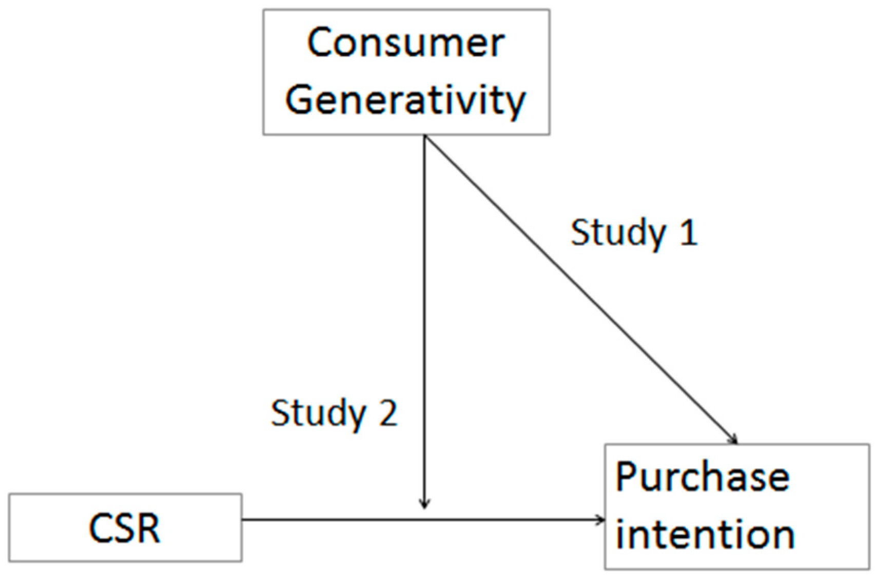 effect of corporate social responsibility on consumers Damiao xu and duo yang the influence of corporate social responsibility initiatives on university students' buying behavior business administration.