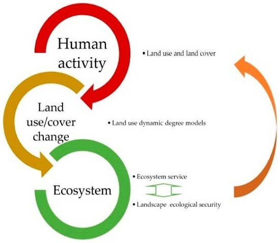 Ecological Security and Ecosystem Services in Response to Land Use Change in the Coastal Area of Jiangsu, China